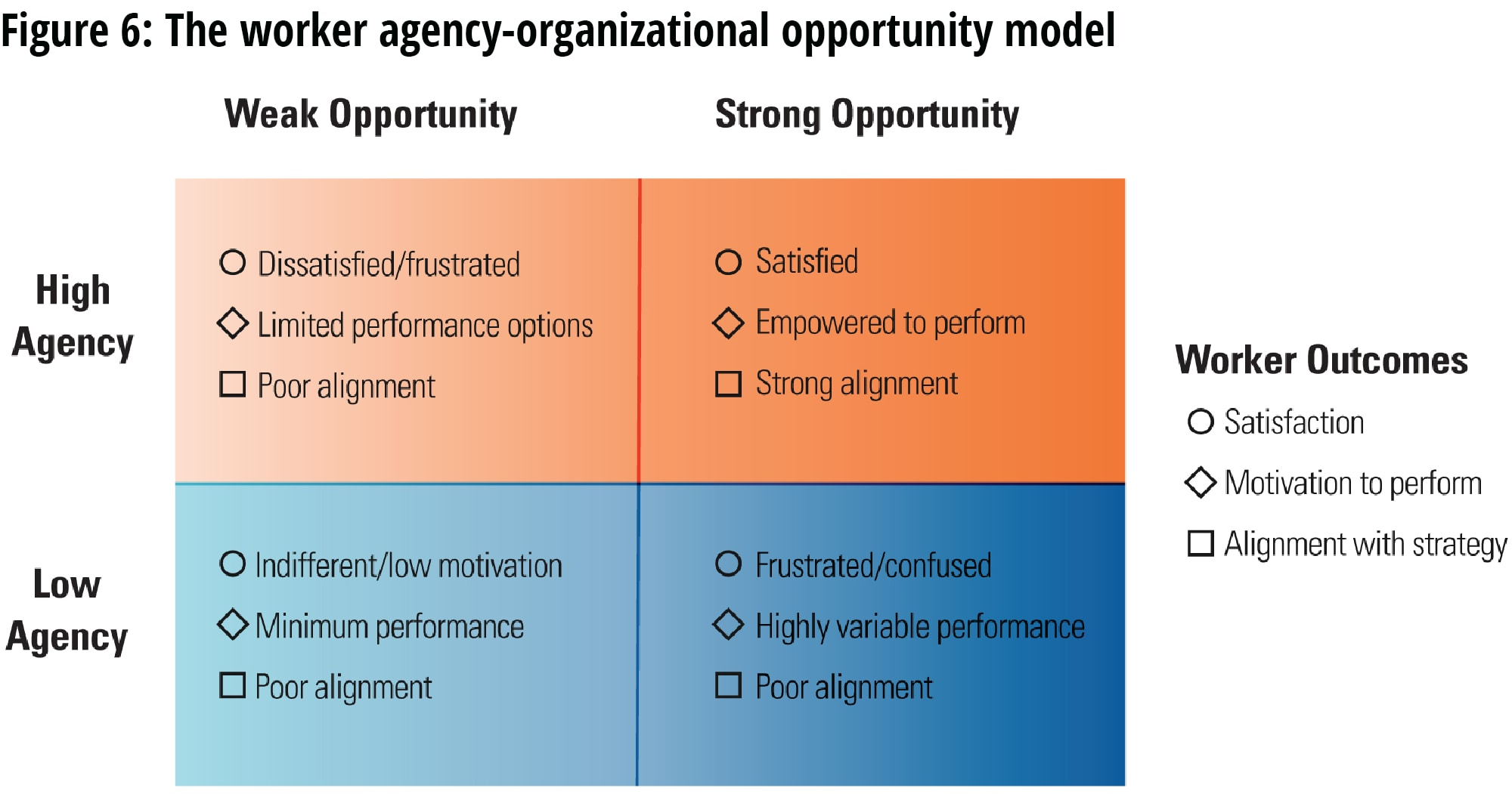 The worker agency-organizational opportunity model