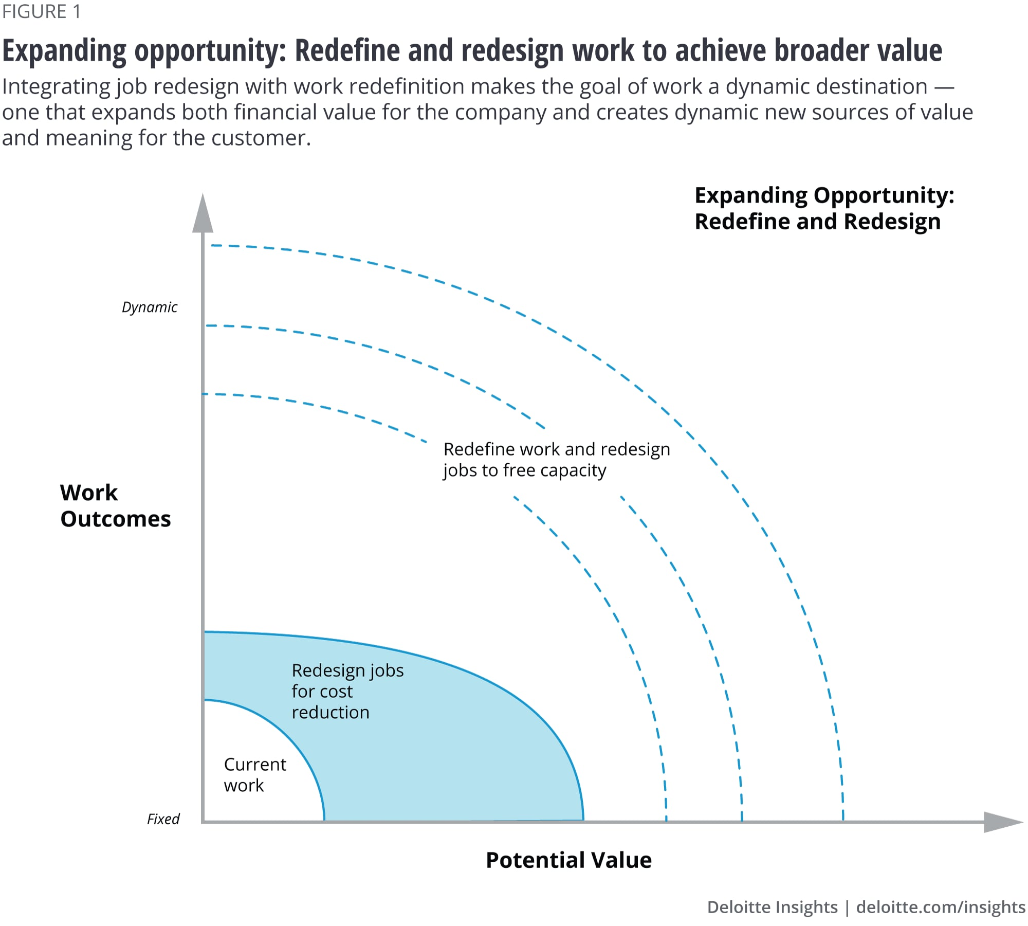 Redefine and redesign work to achieve broader value