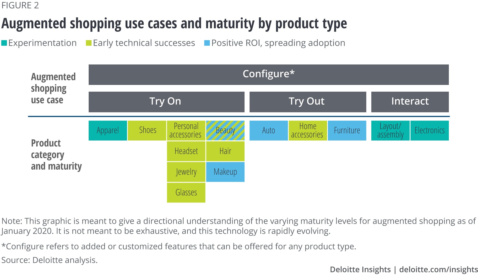 Augmented shopping use cases and maturity by product type