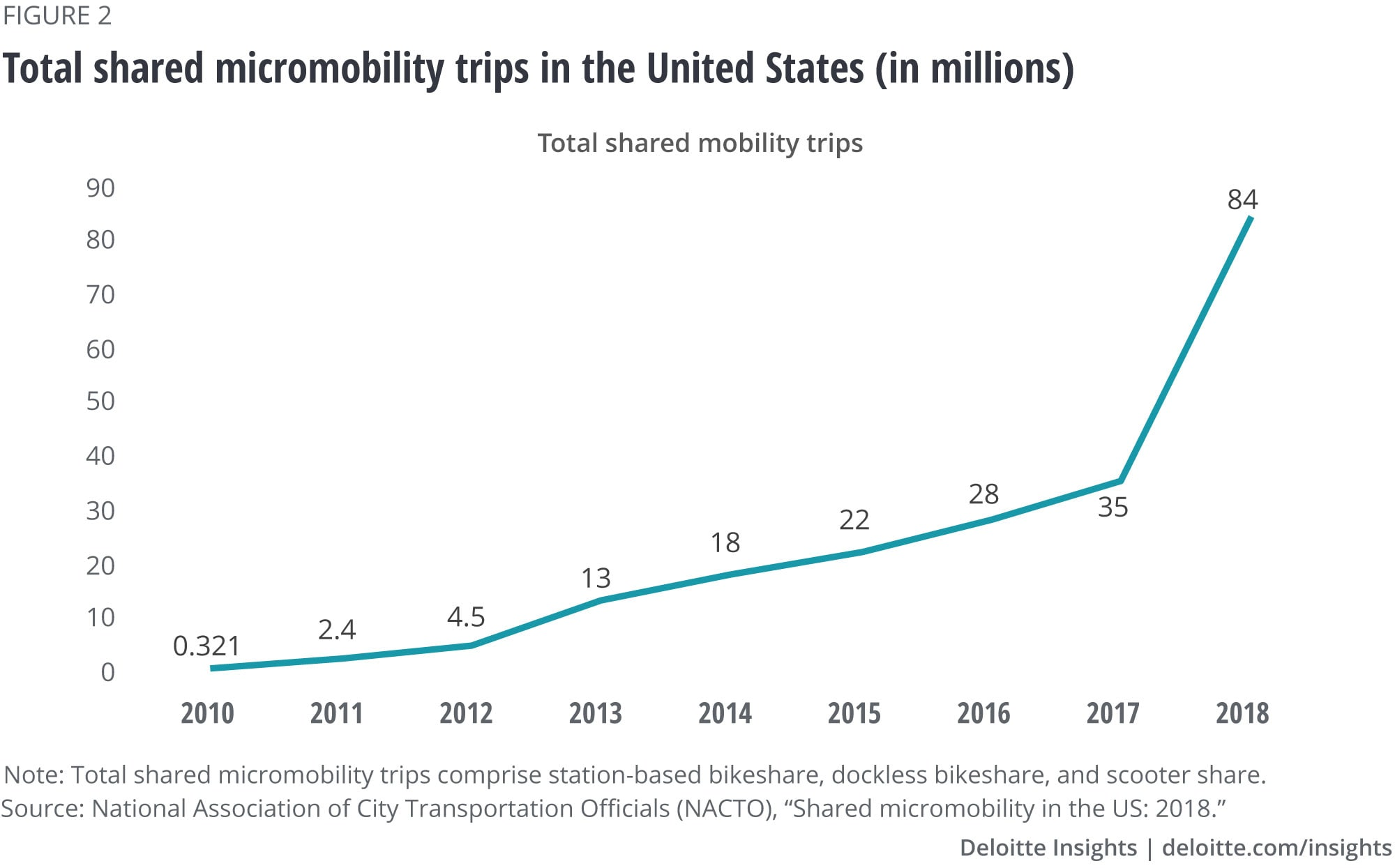Total shared micromobility trips in the United States (in millions)