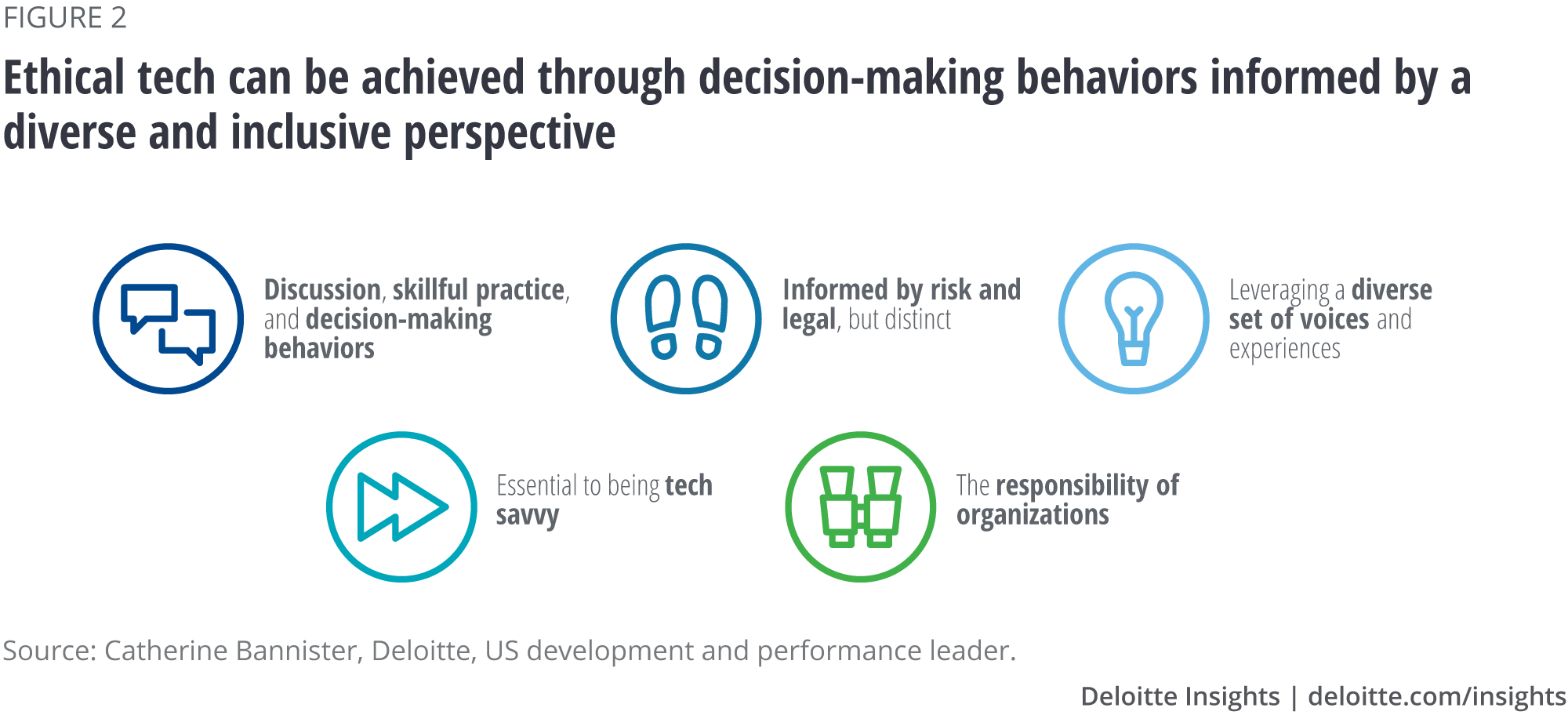 Ethical tech can be achieved through decision-making behaviors informed by a diverse and inclusive perspective
