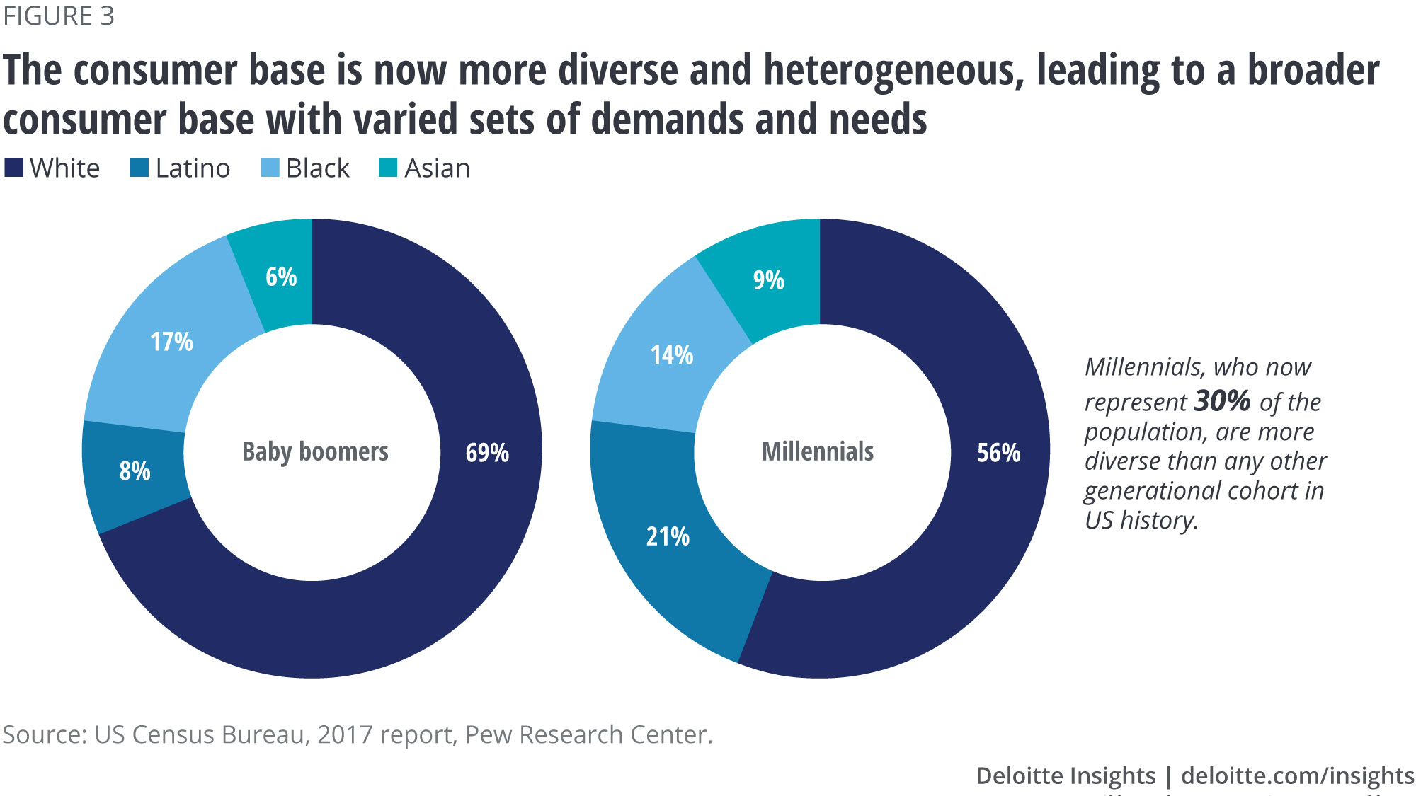 The consumer base is now more diverse and heterogeneous, leading to a broader consumer base with varied sets of demands and needs