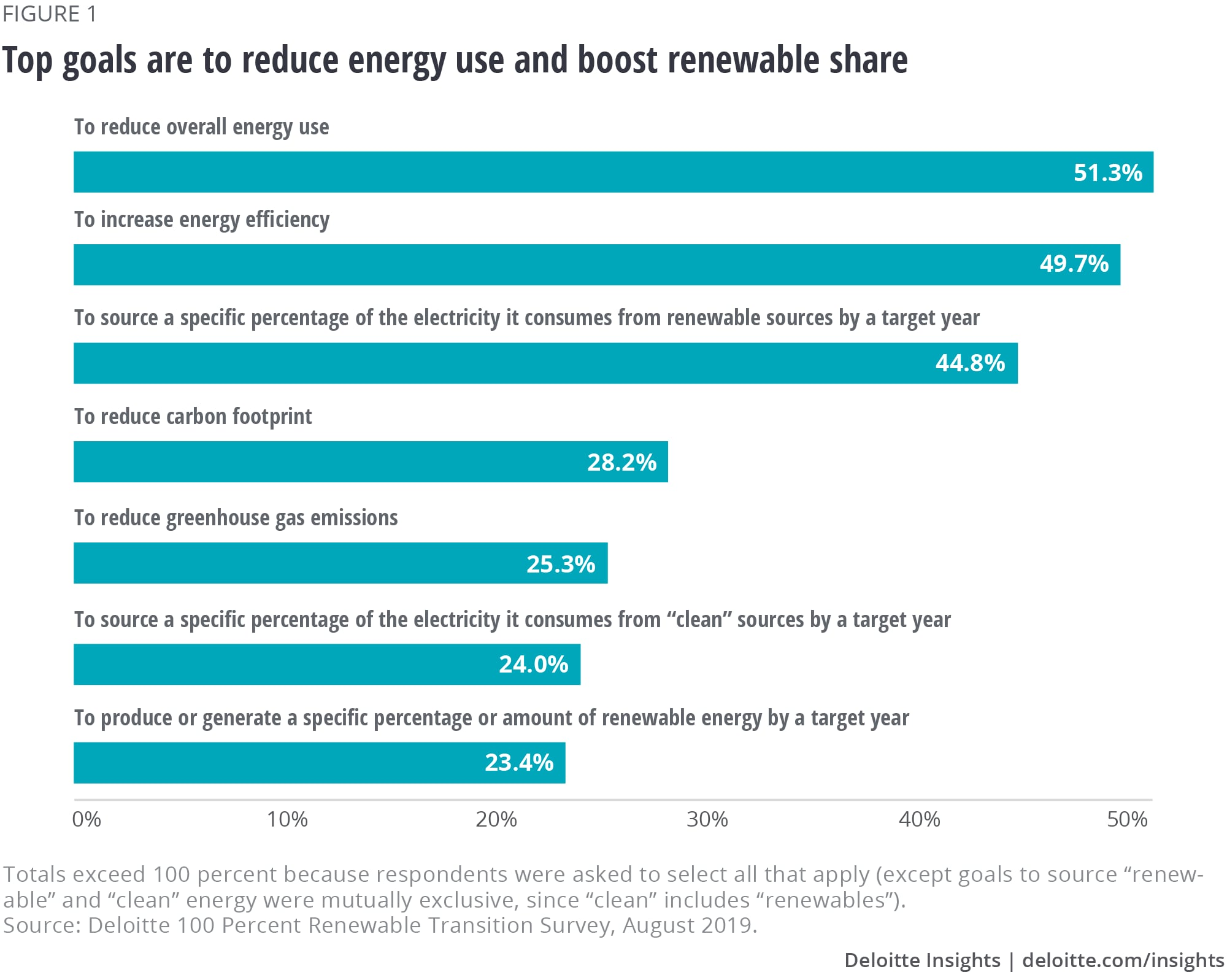 Top goals are to reduce energy use and boost renewable share