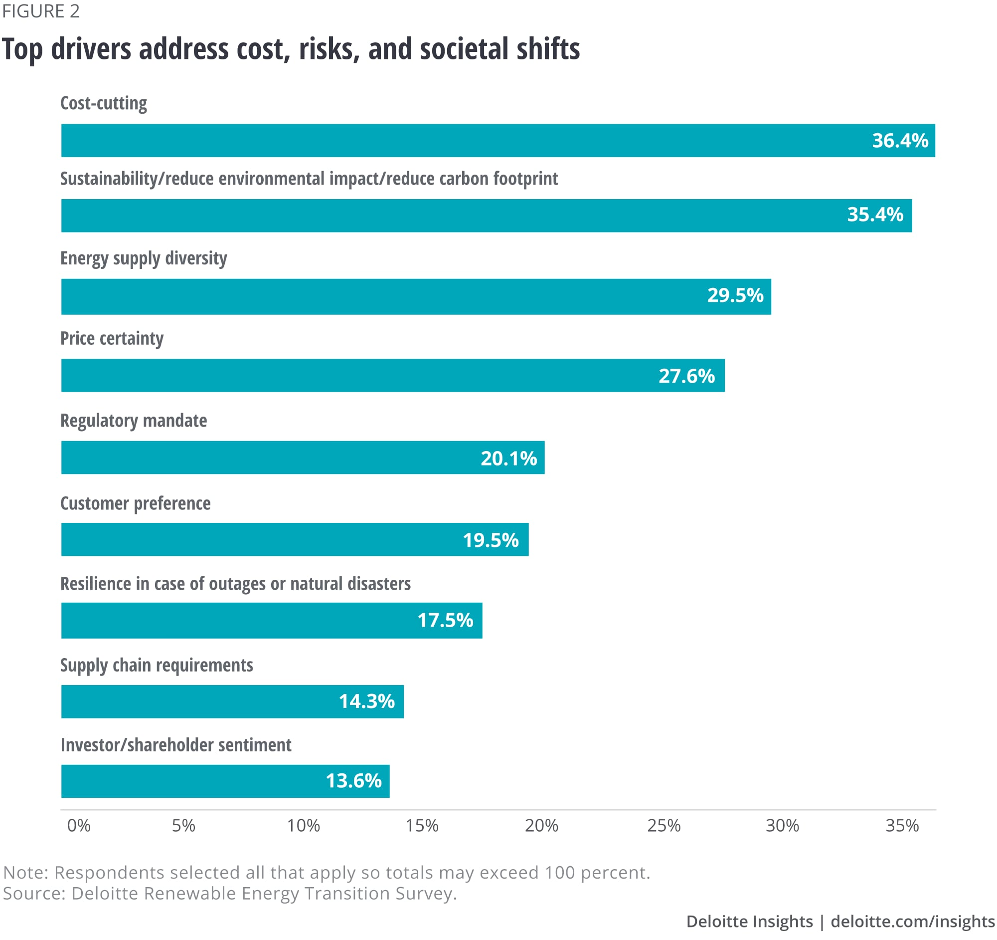 Top drivers address cost, risks, and societal shifts
