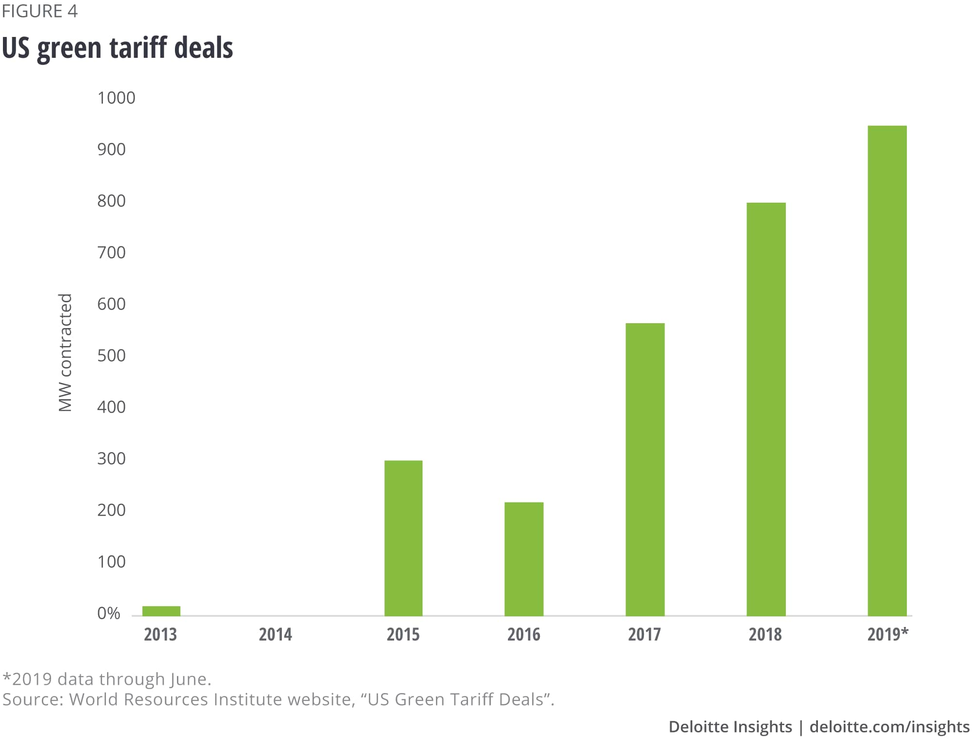 US green tariff deals