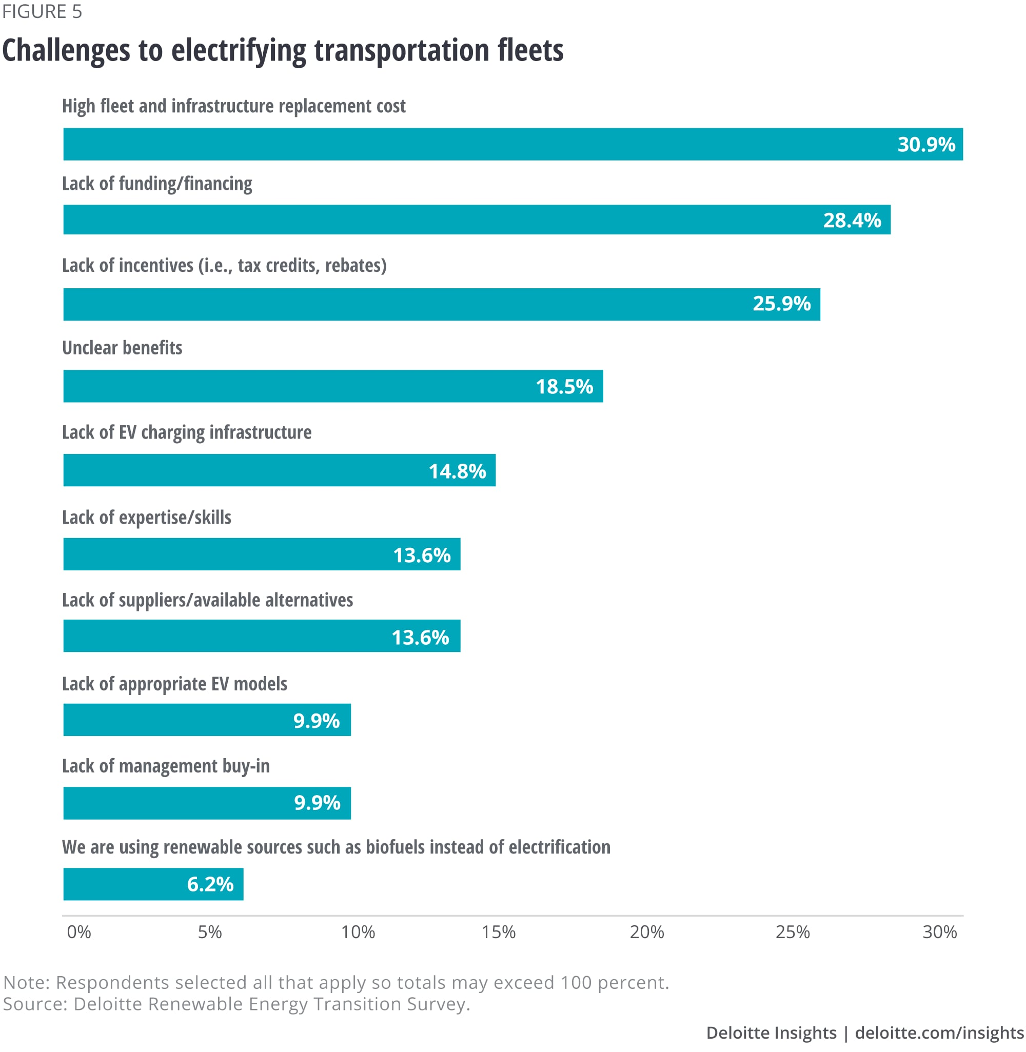 Challenges to electrifying transportation fleets