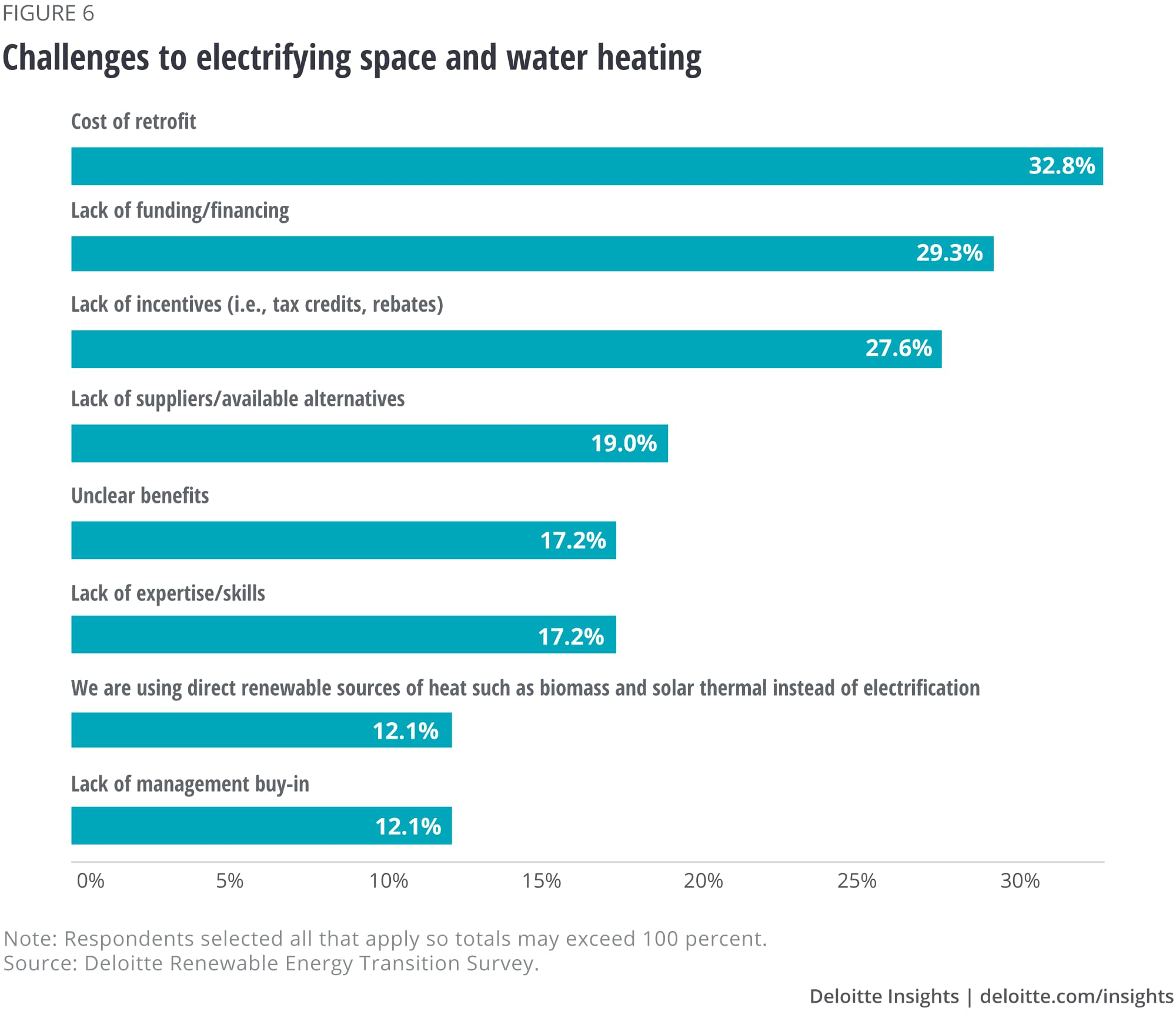 Challenges to electrifying space and water heating