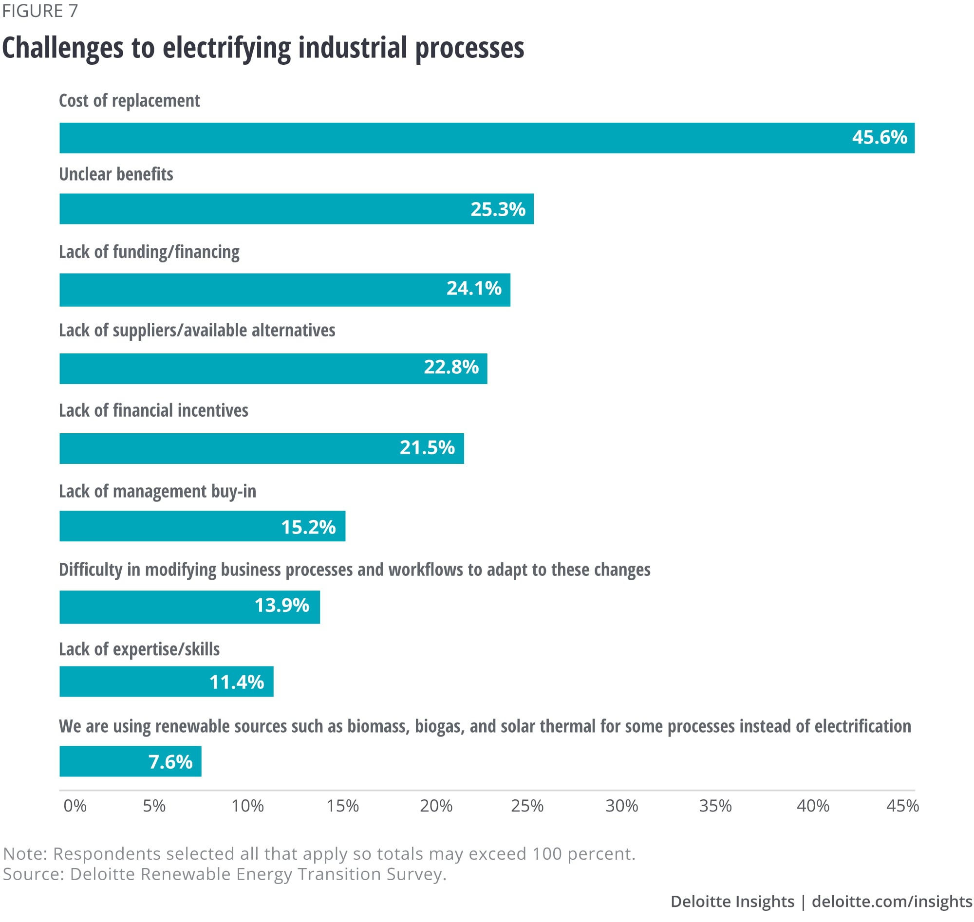 Challenges to electrifying industrial processes