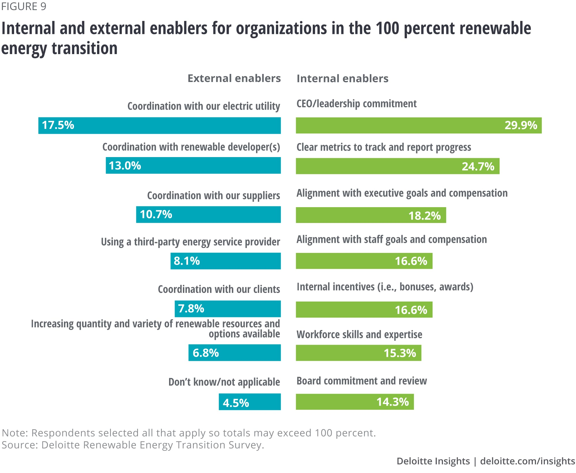 Internal and external enablers for organizations in the 100 percent renewable energy transition
