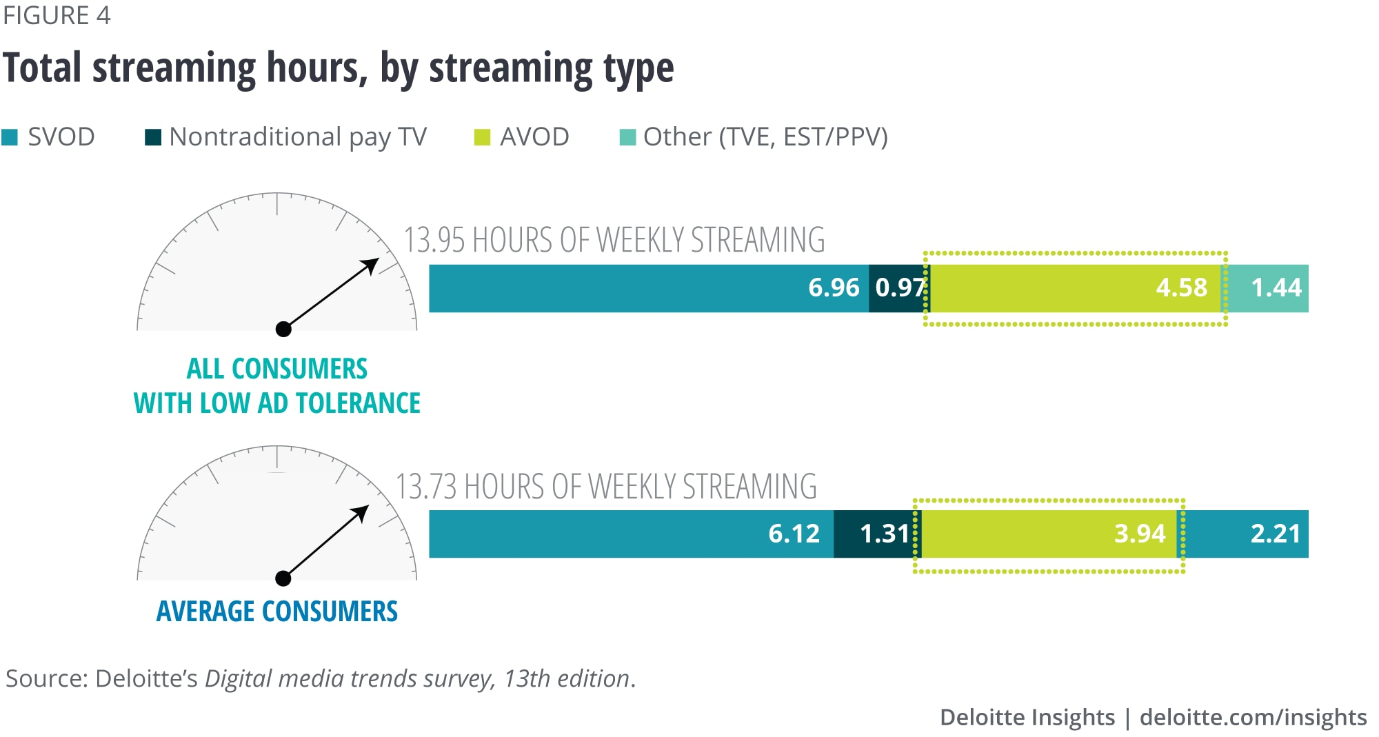 Total streaming hours, by streaming type