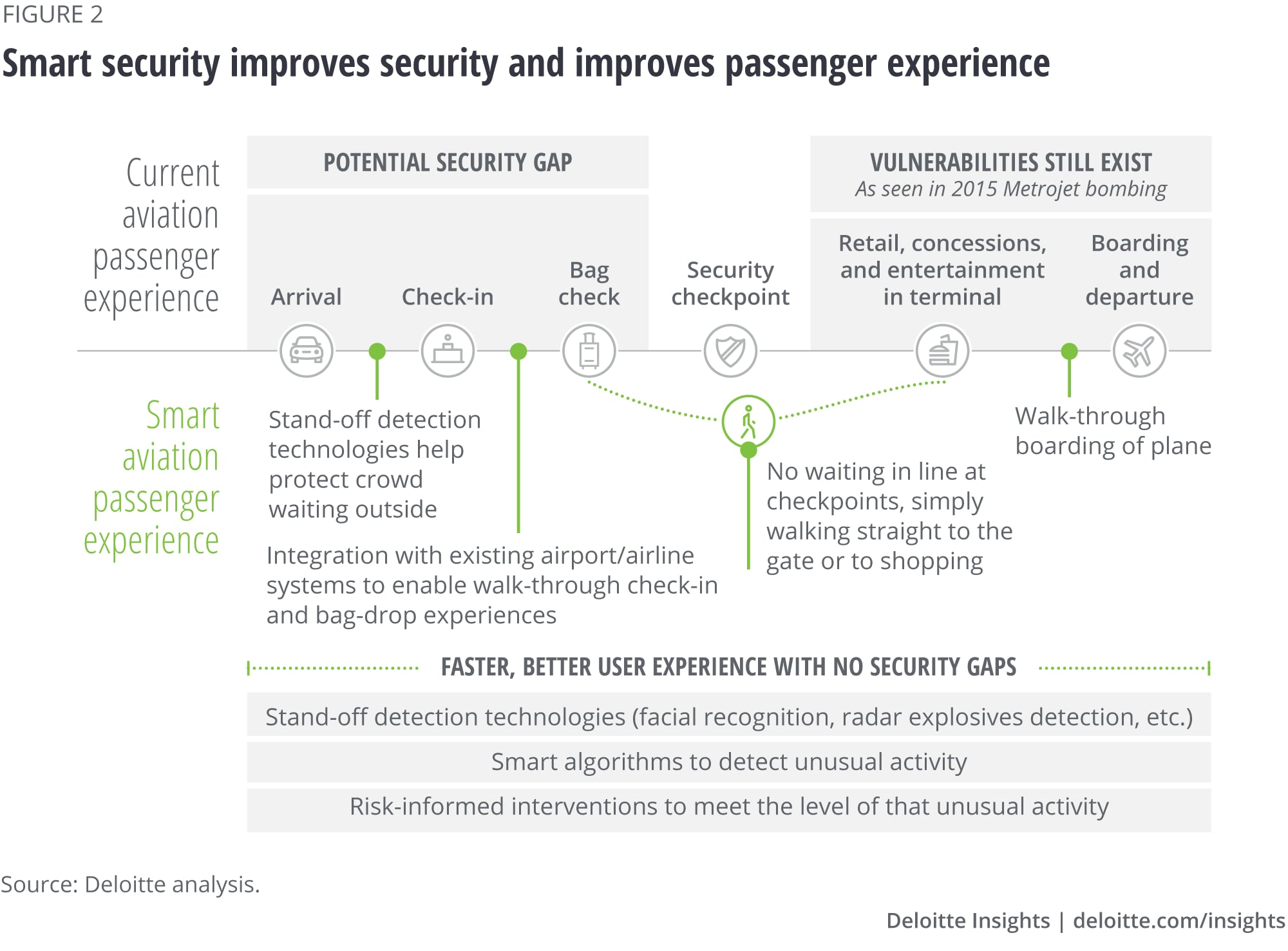 Smart security improves security and improves passenger experience