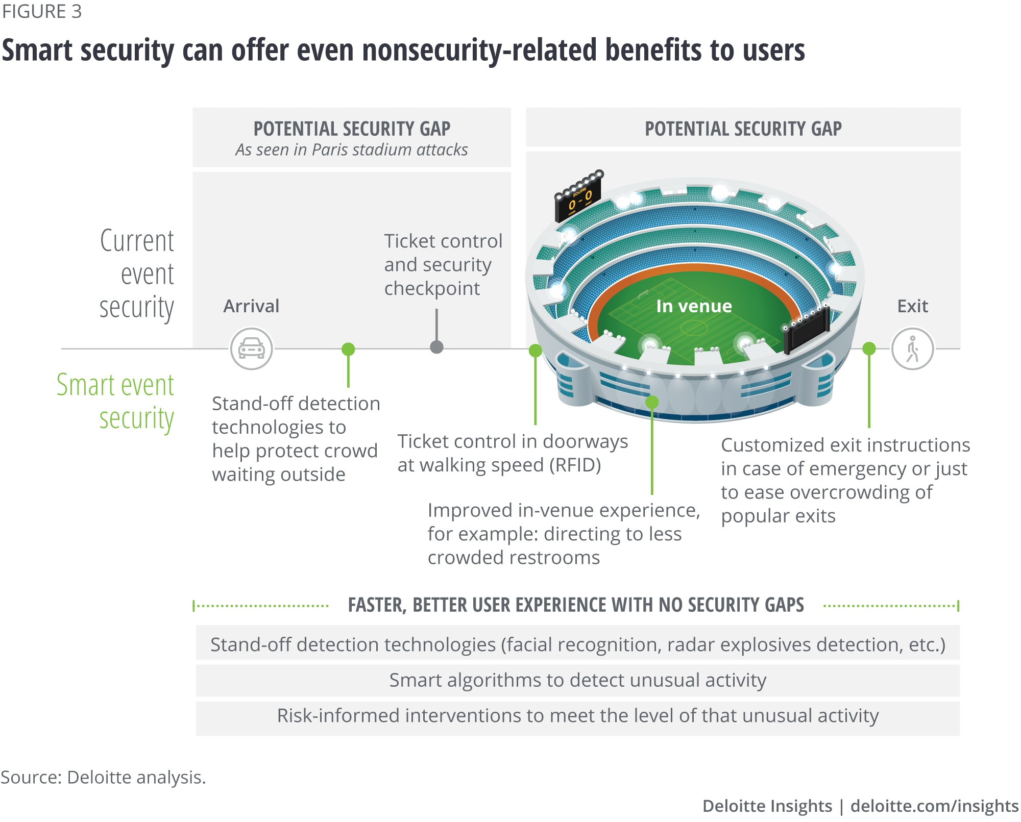 Smart security can offer even nonsecurity-related benefits to users