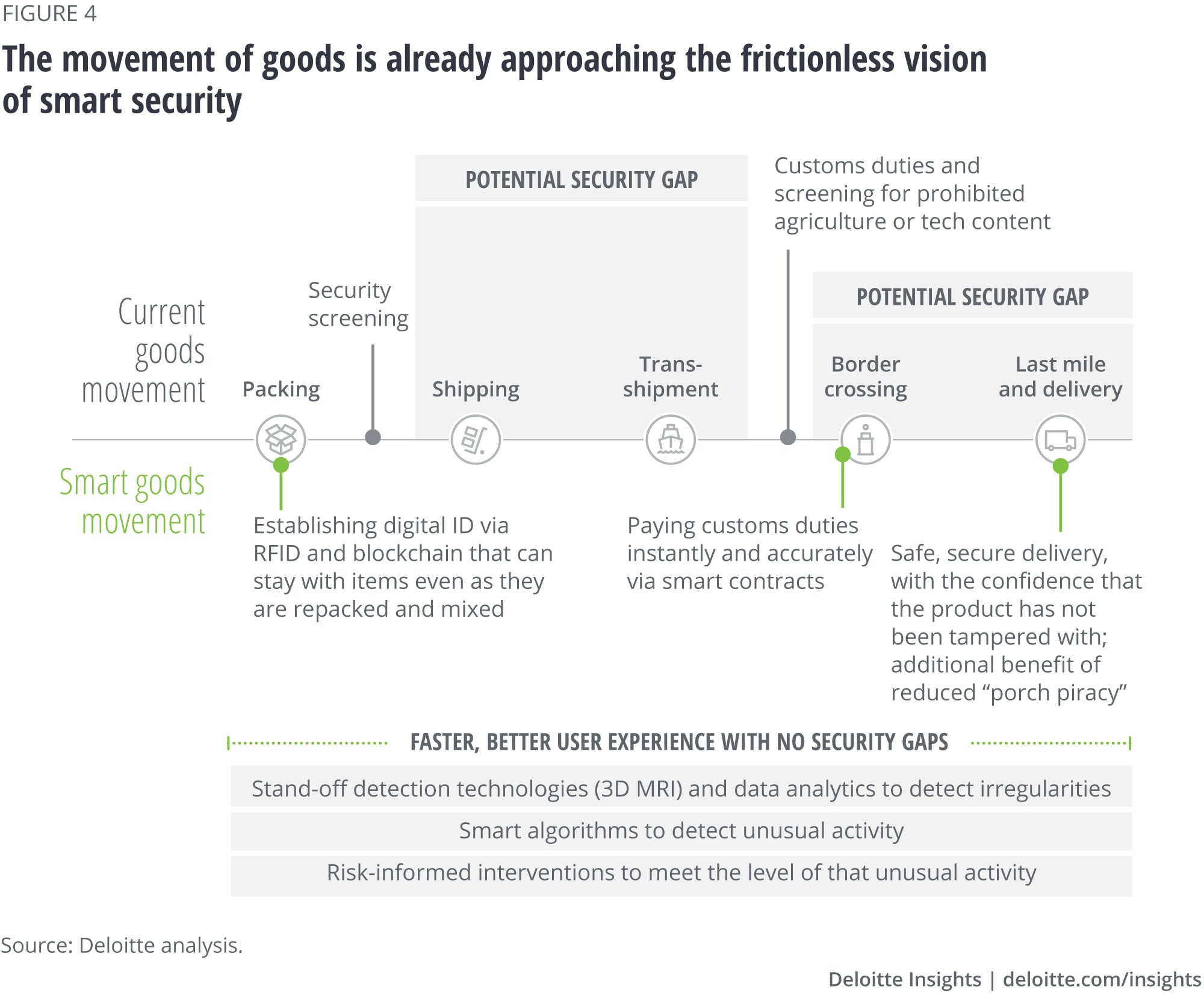 The movement of goods is already approaching the frictionless vision of smart security
