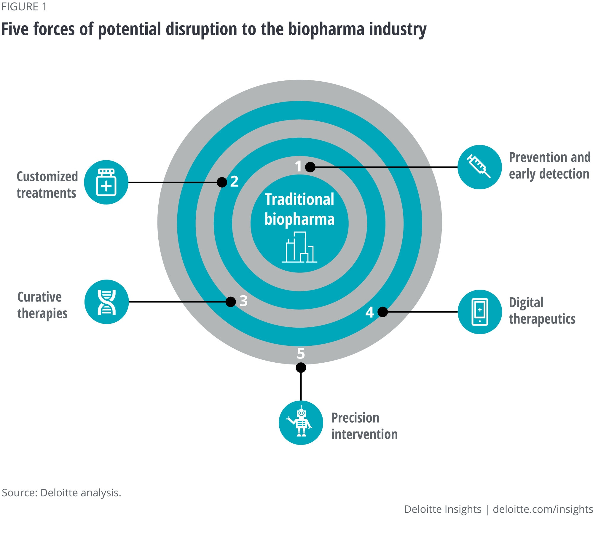Five forces of potential disruption to the biopharma industry