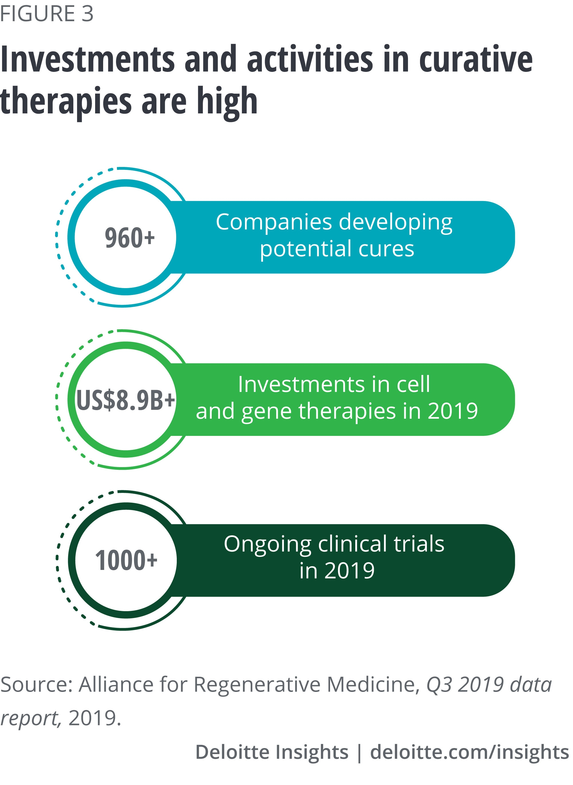 Investments and activities in curative therapies is high