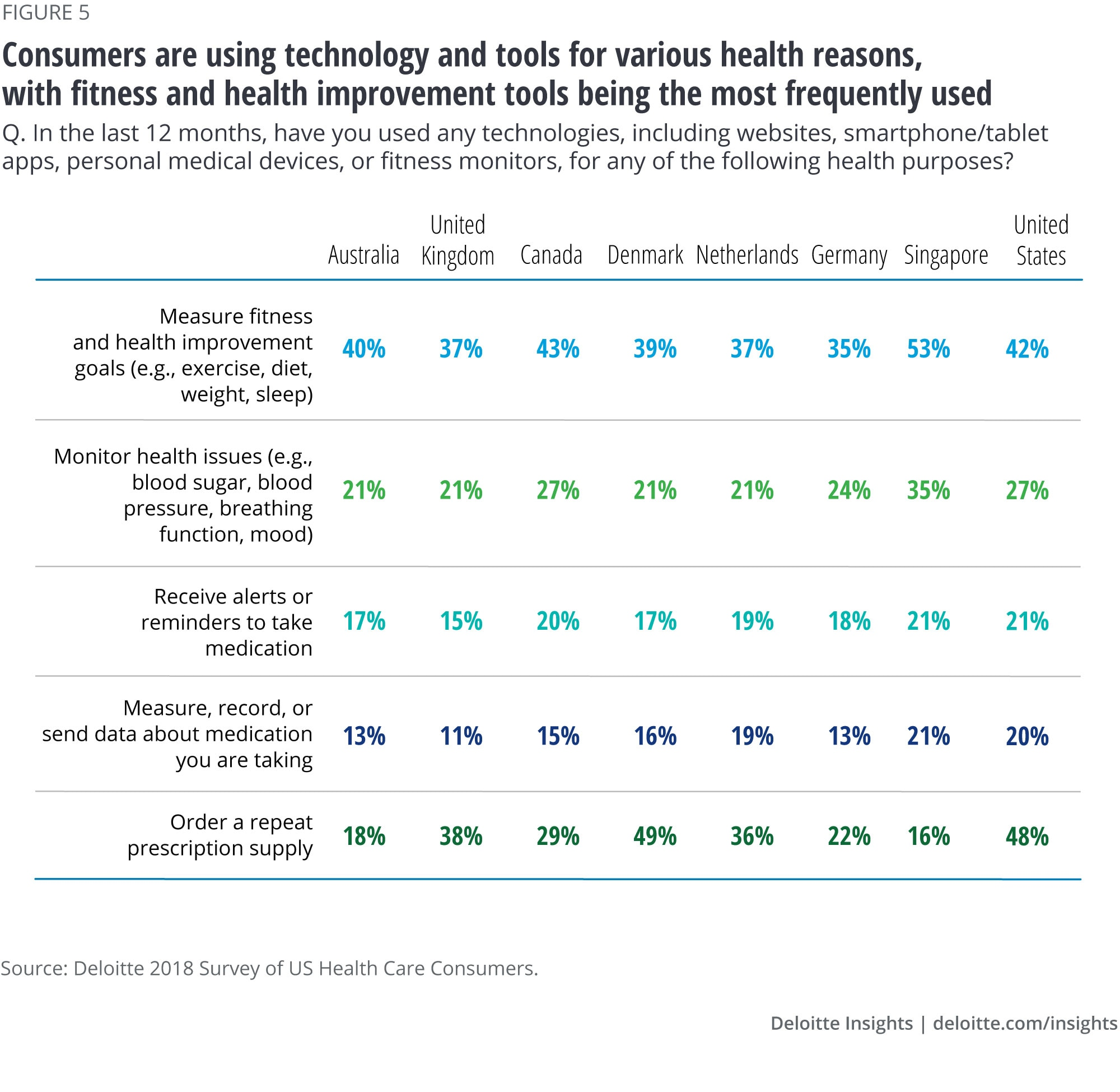 Consumers are using technology and tools for various health reasons, with fitness and health improvement tools being the most frequently used