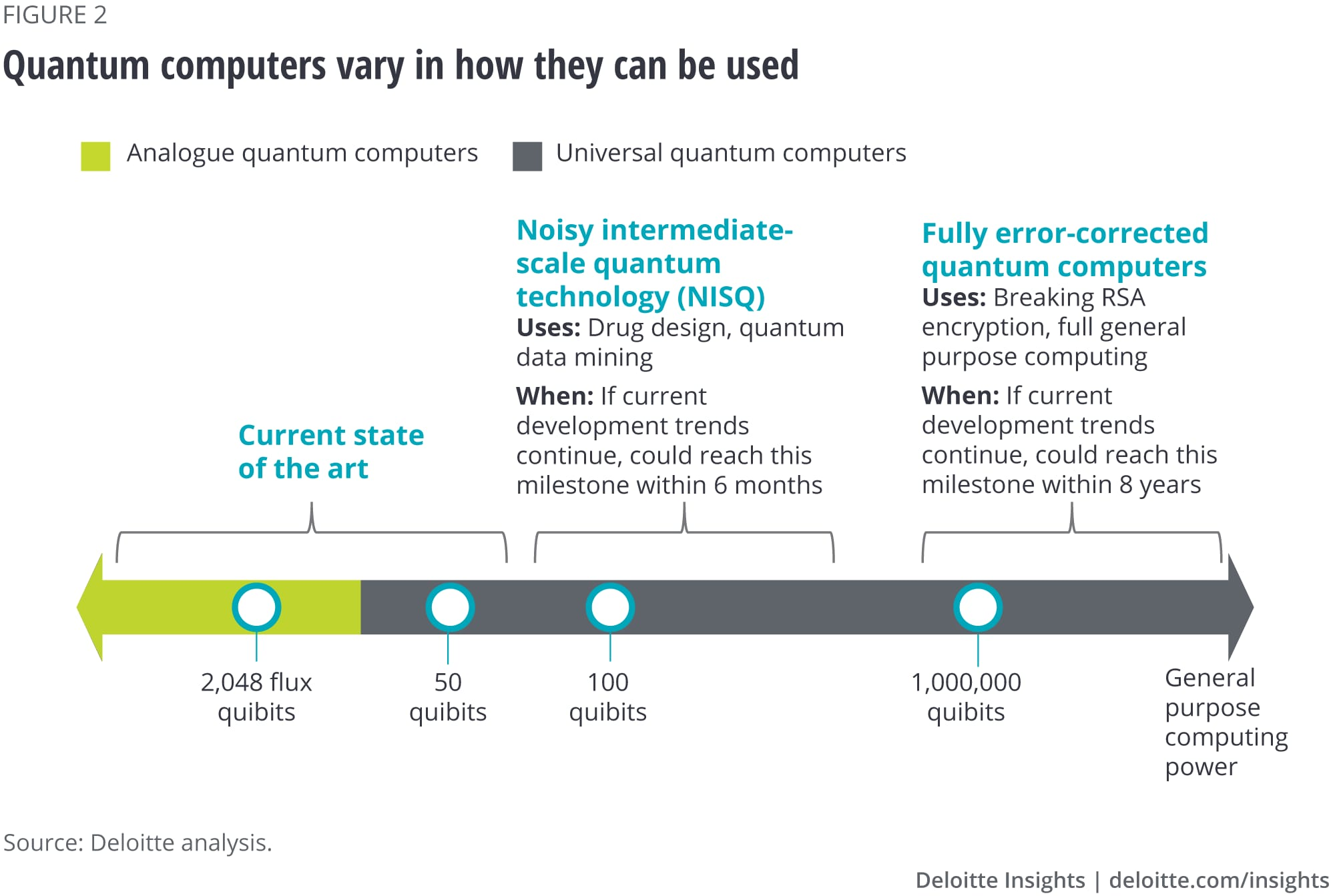 Quantum computers range in how they can be used