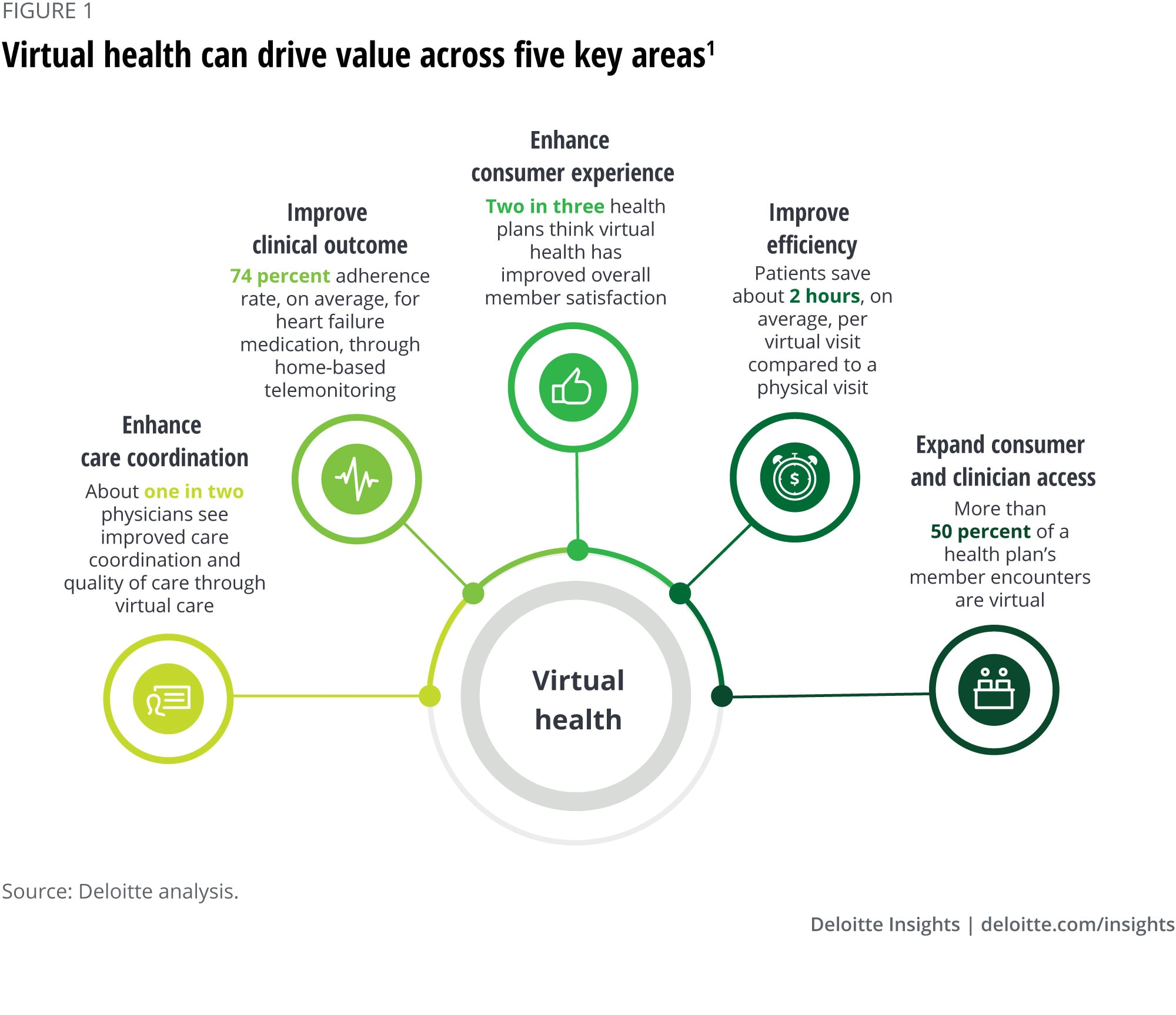 Virtual health can drive value across five key areas