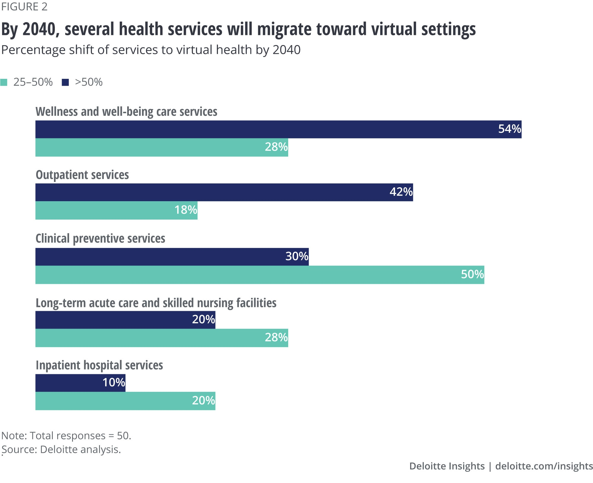 By 2040, several health services will migrate toward virtual setting