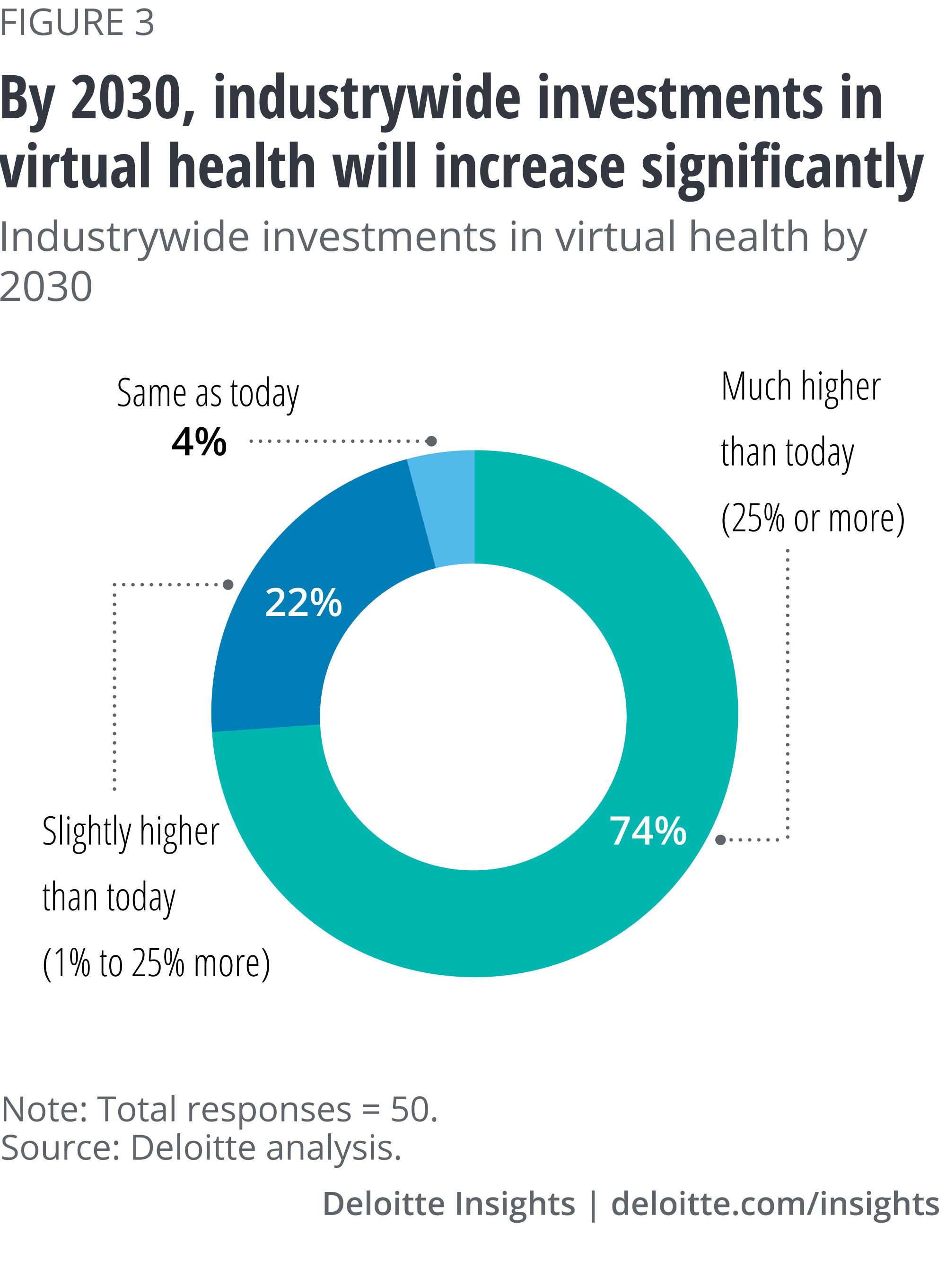 By 2030, industrywide investments in virtual health will increase significantly