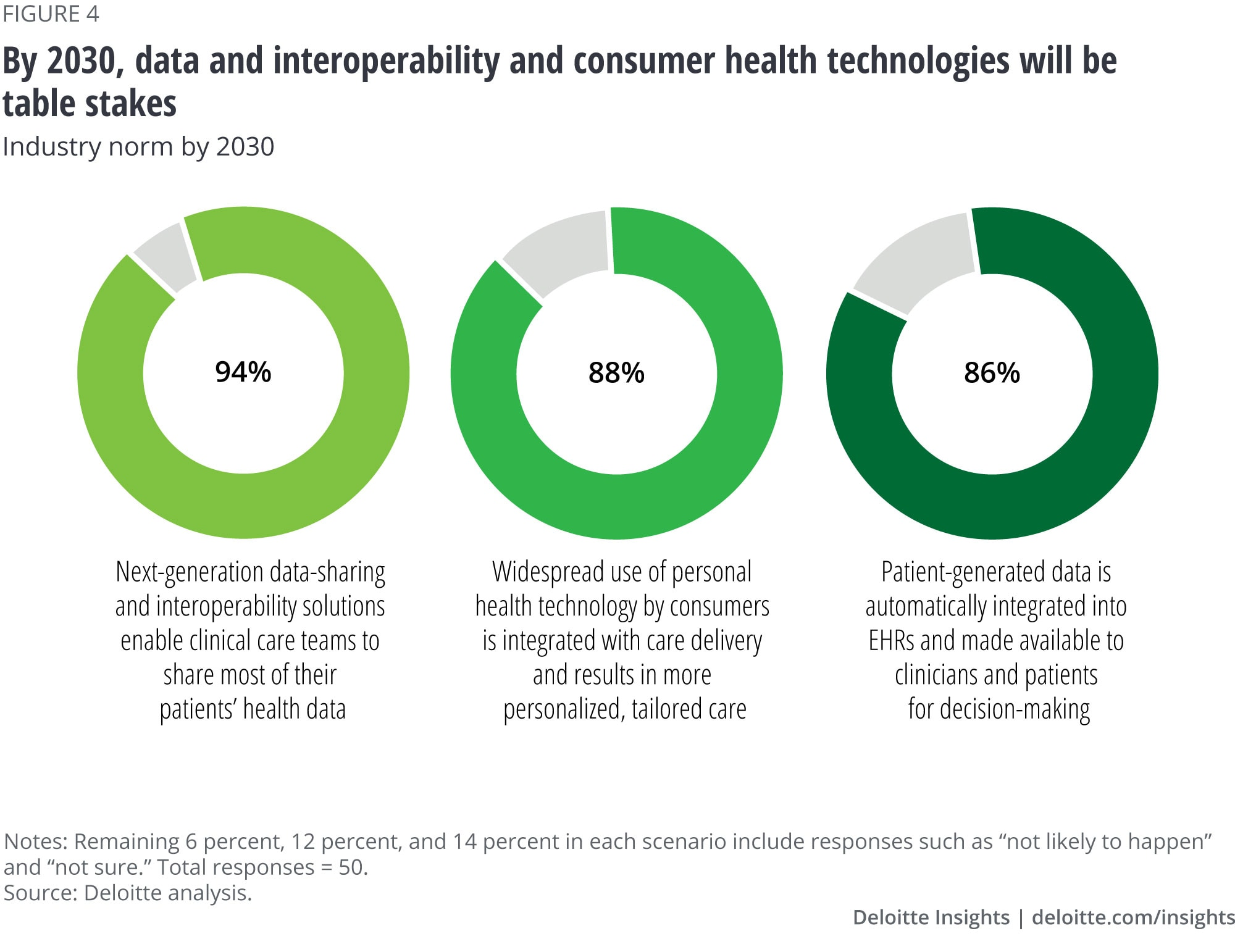 By 2030, data, interoperability, and consumer health technology will be table stakes