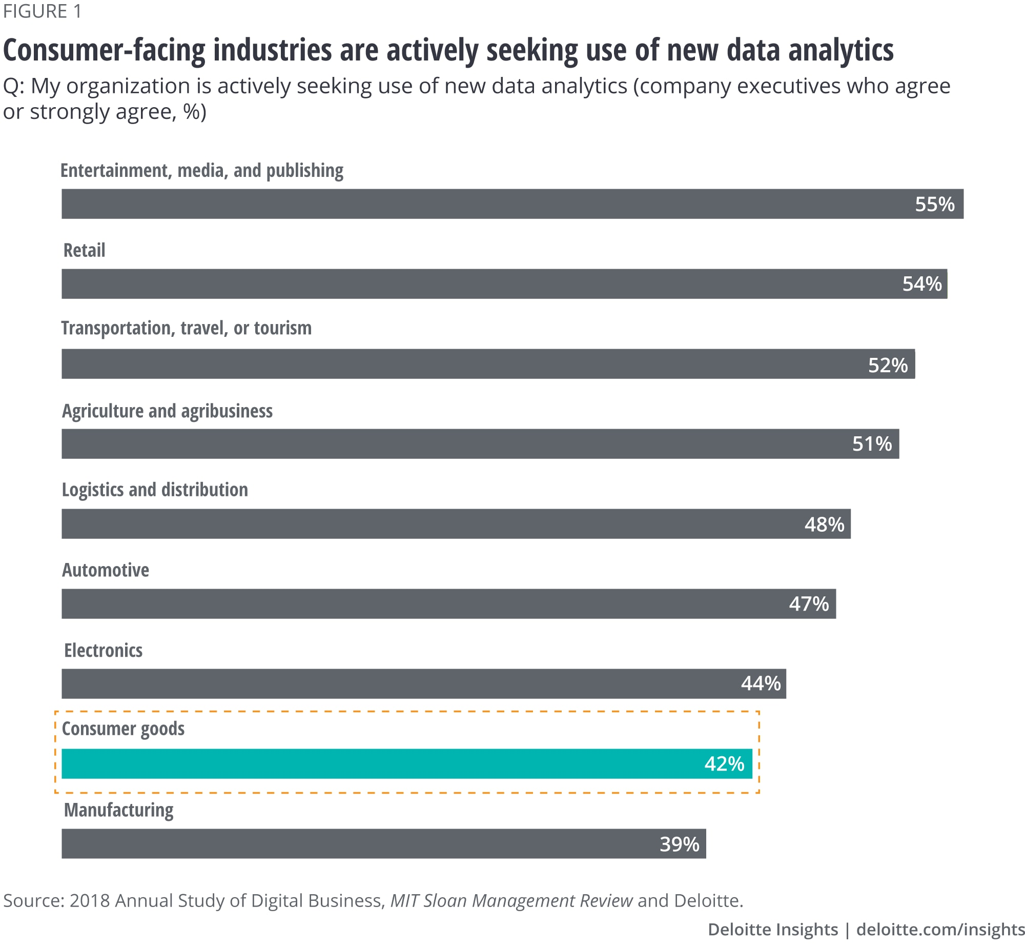 Consumer-facing industries actively seeking use of new data analytics