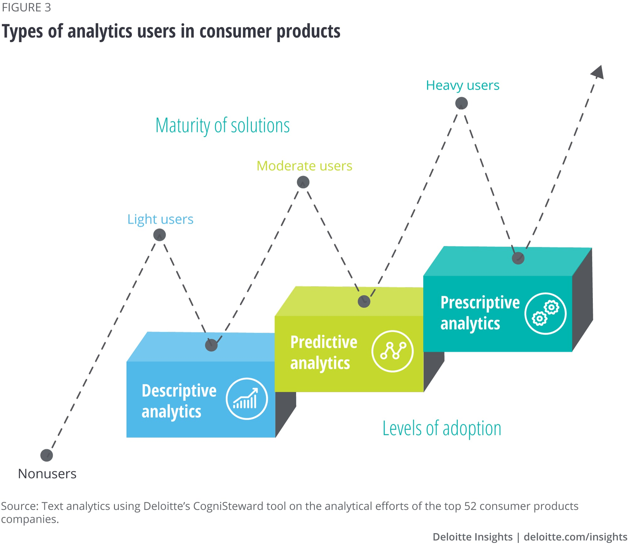 Types of analytics users in consumer products