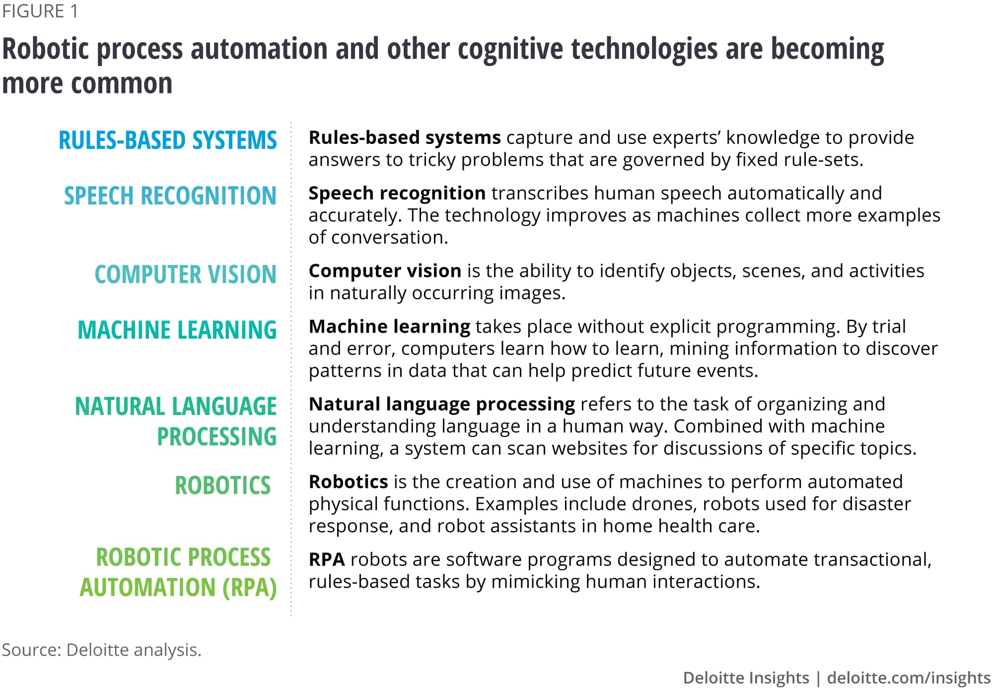 Robotic process automation (RPA) and key cognitive technologies