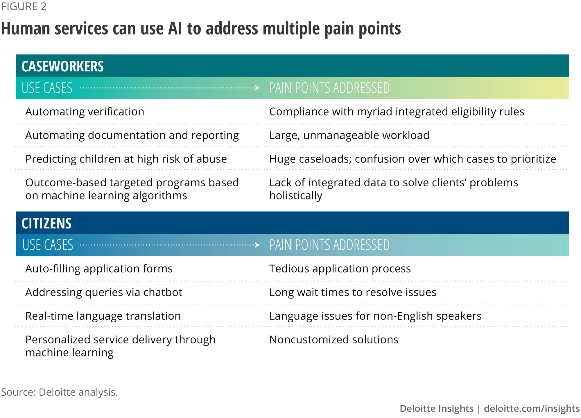 Human services can use AI to address multiple pain points