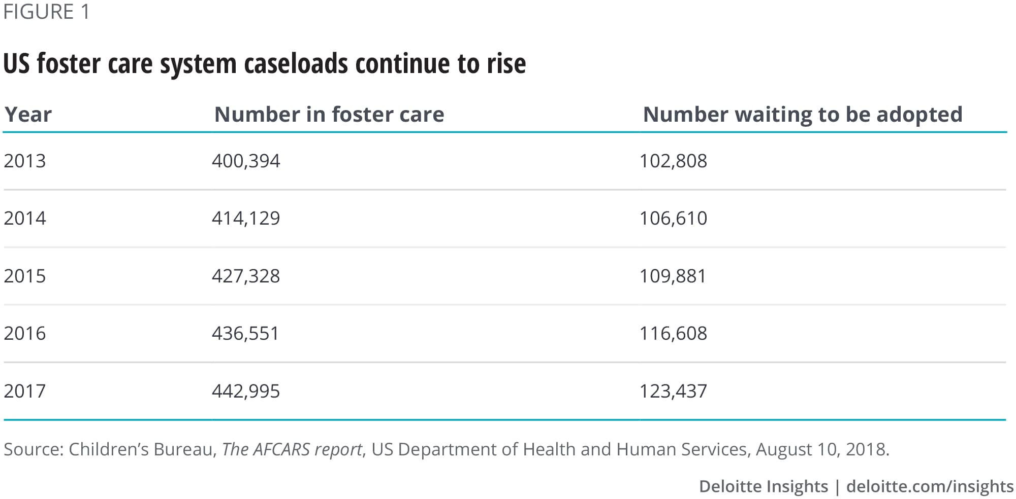 US foster care system caseloads continue to rise