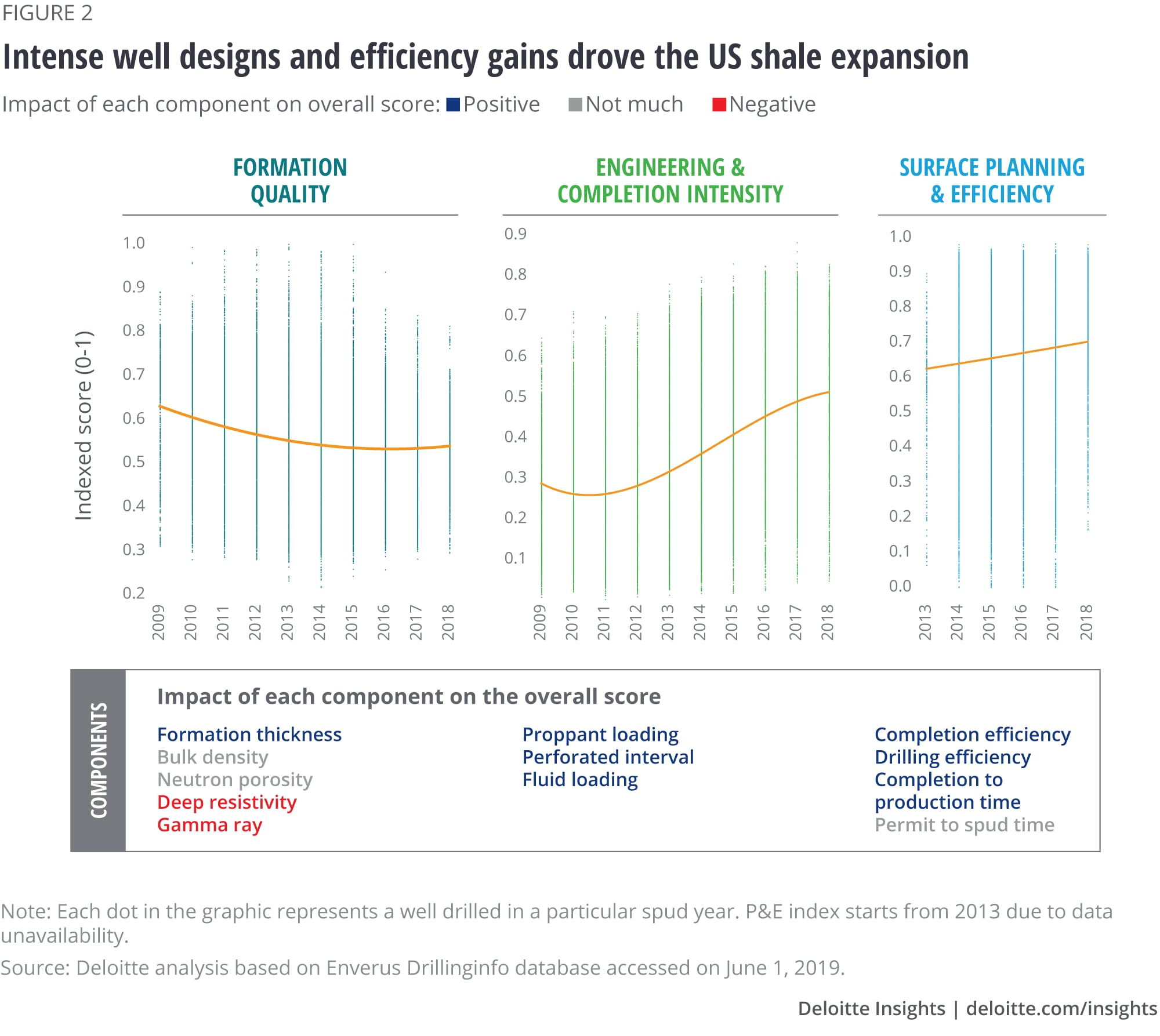 Intense well designs and efficiency gains drove shale expansion