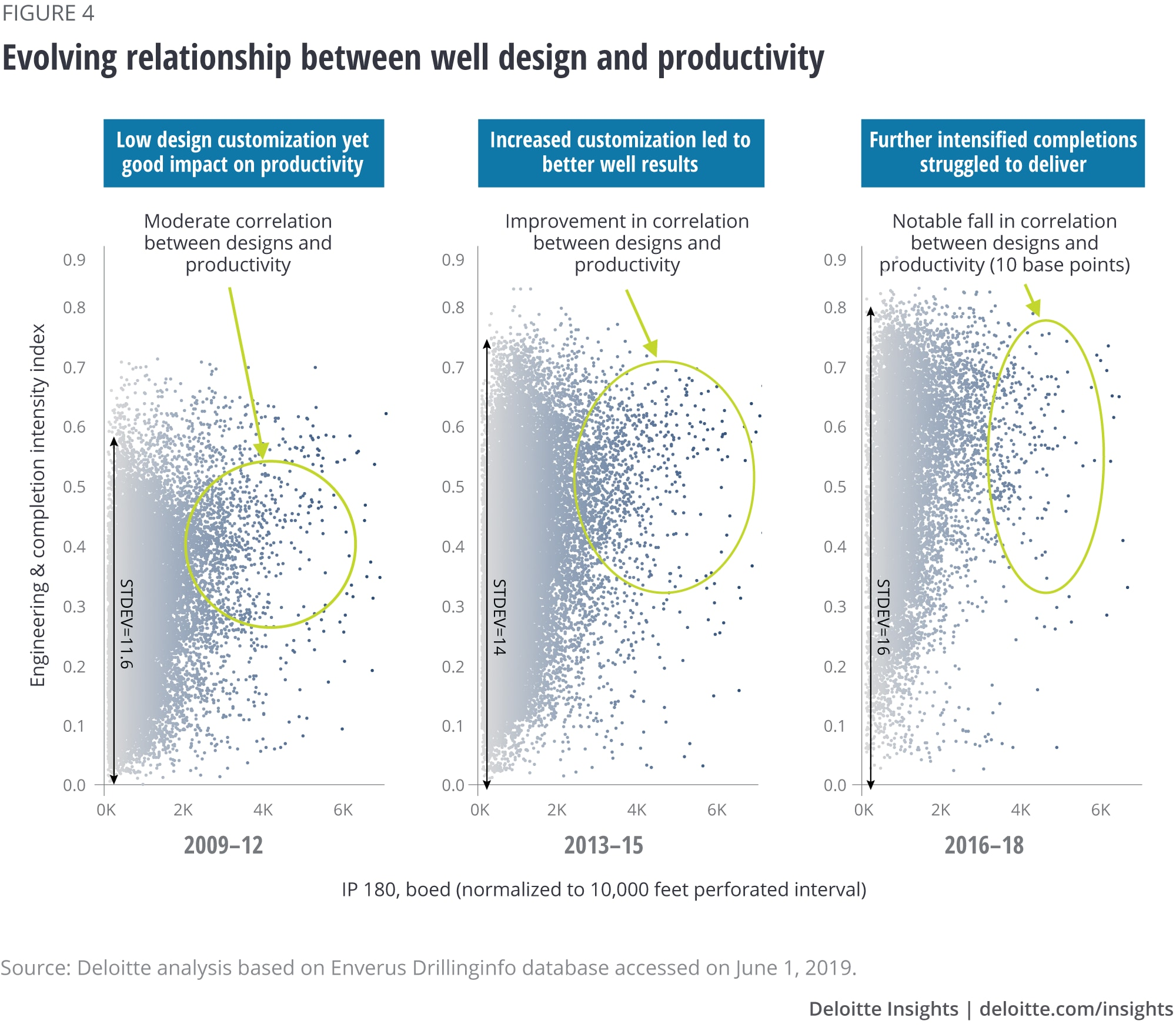 Evolving relationship between well design and productivity