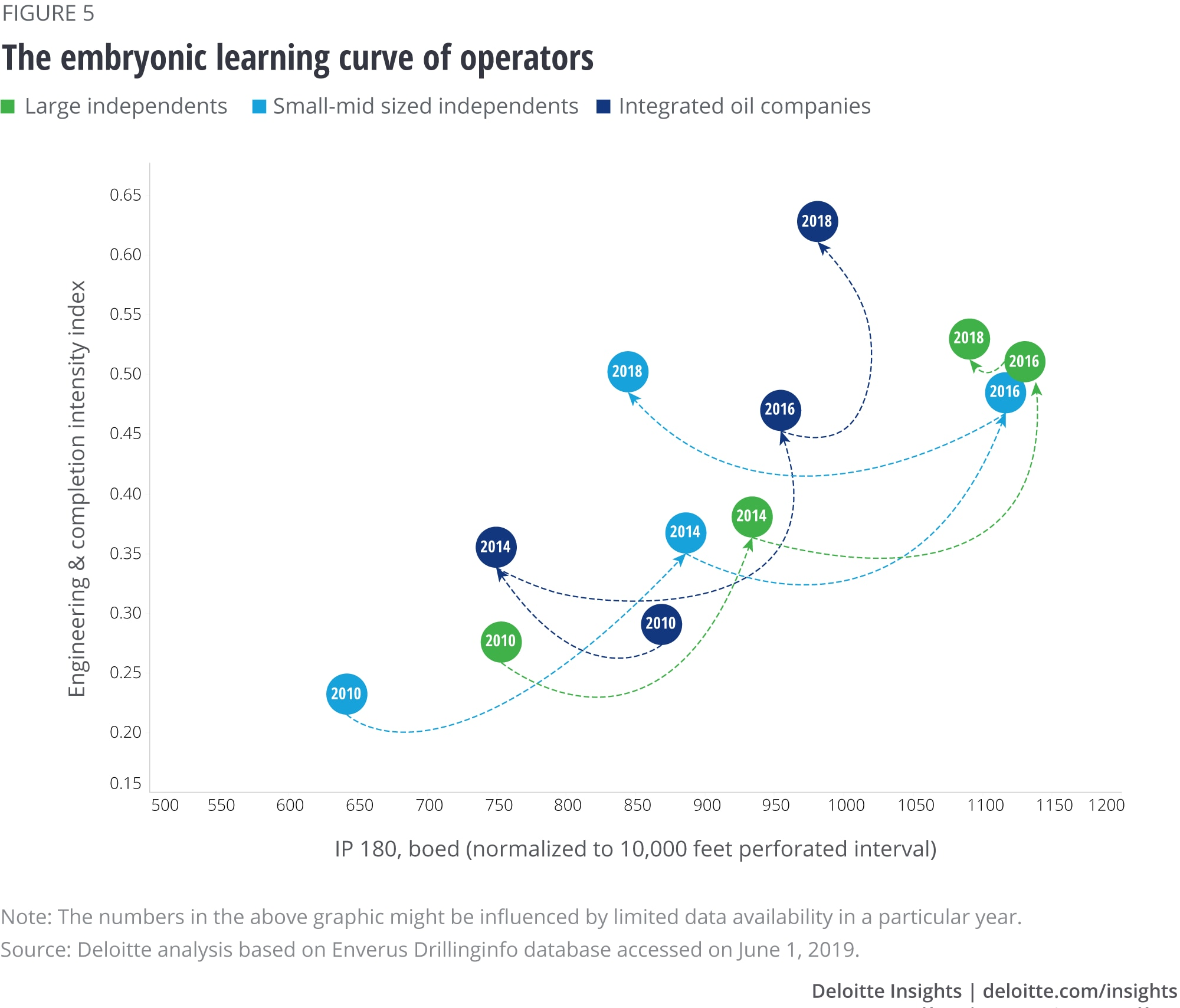 The embryonic learning curve of operators