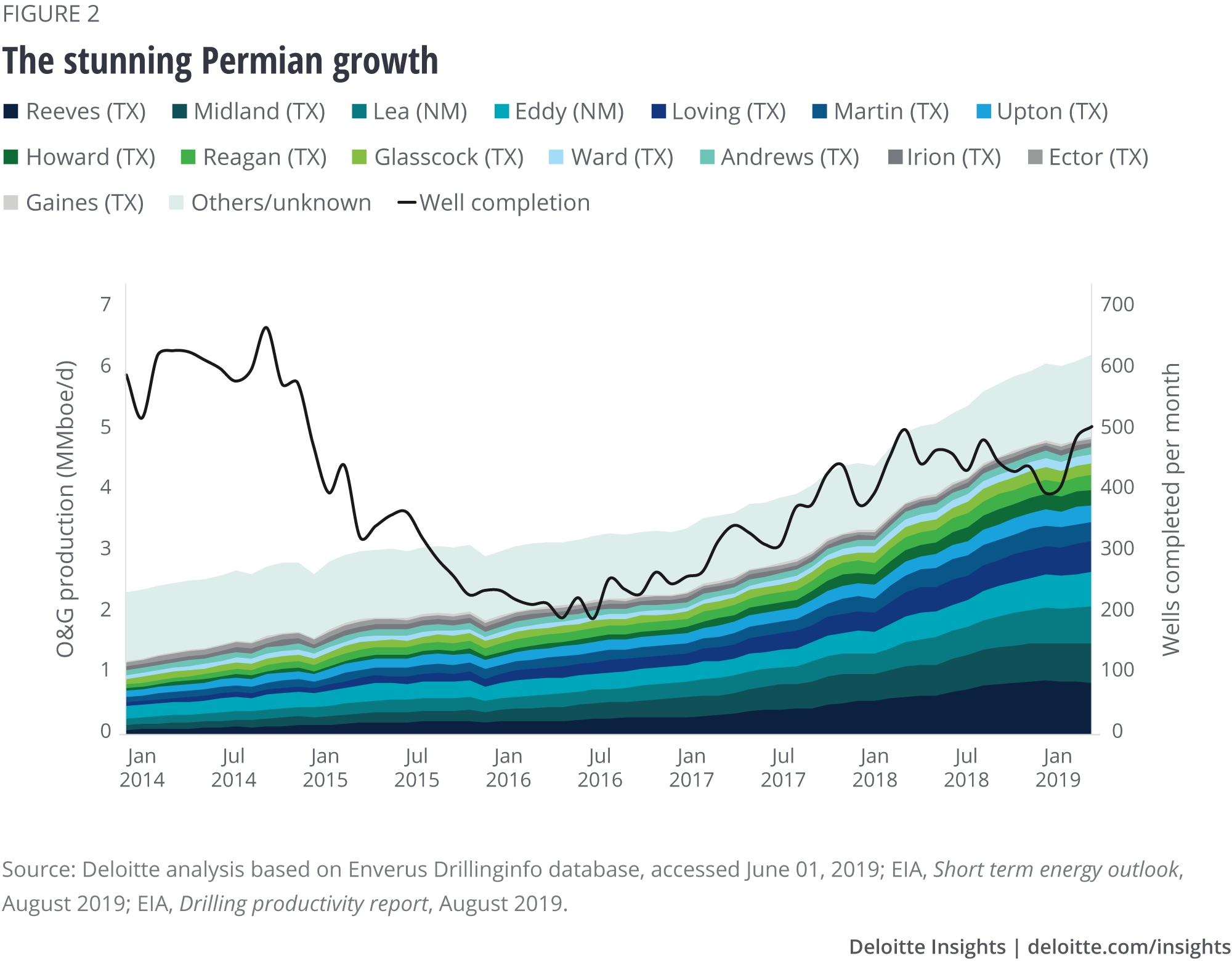 The stunning Permian growth