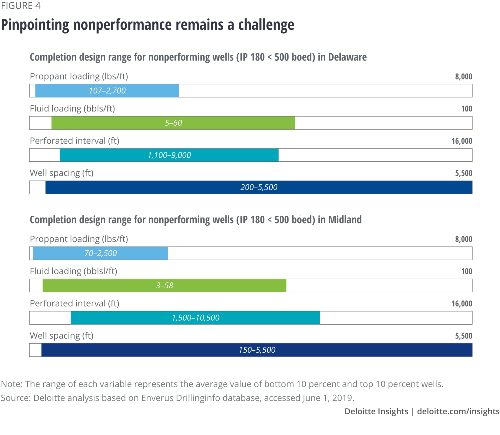 Pinpointing nonperformance remains a challenge