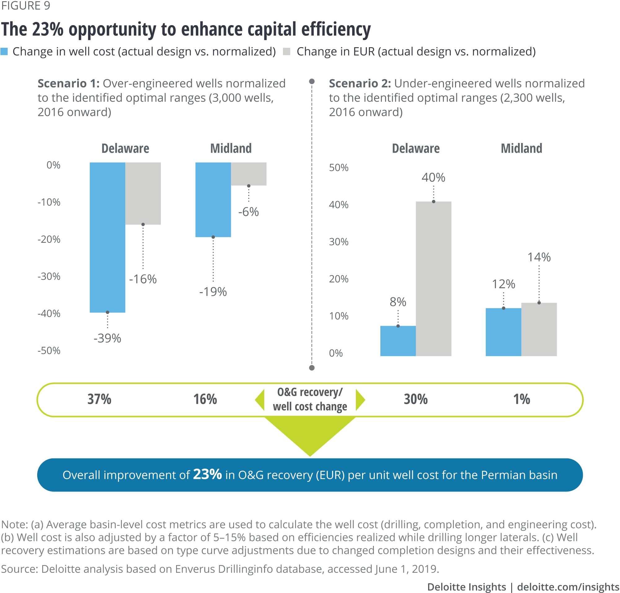 The 23 percent opportunity to enhance capital efficiency