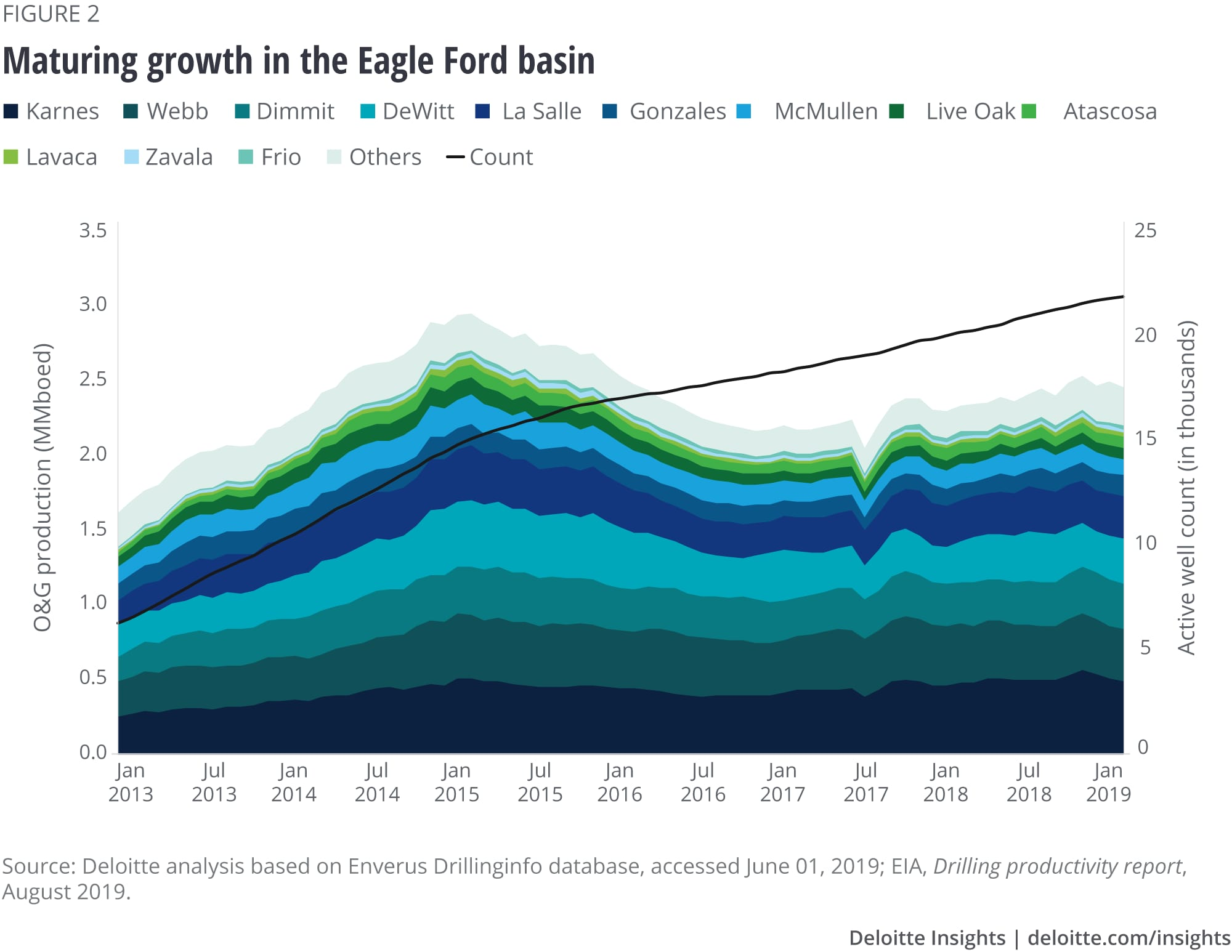 Maturing growth in the Eagle Ford basin