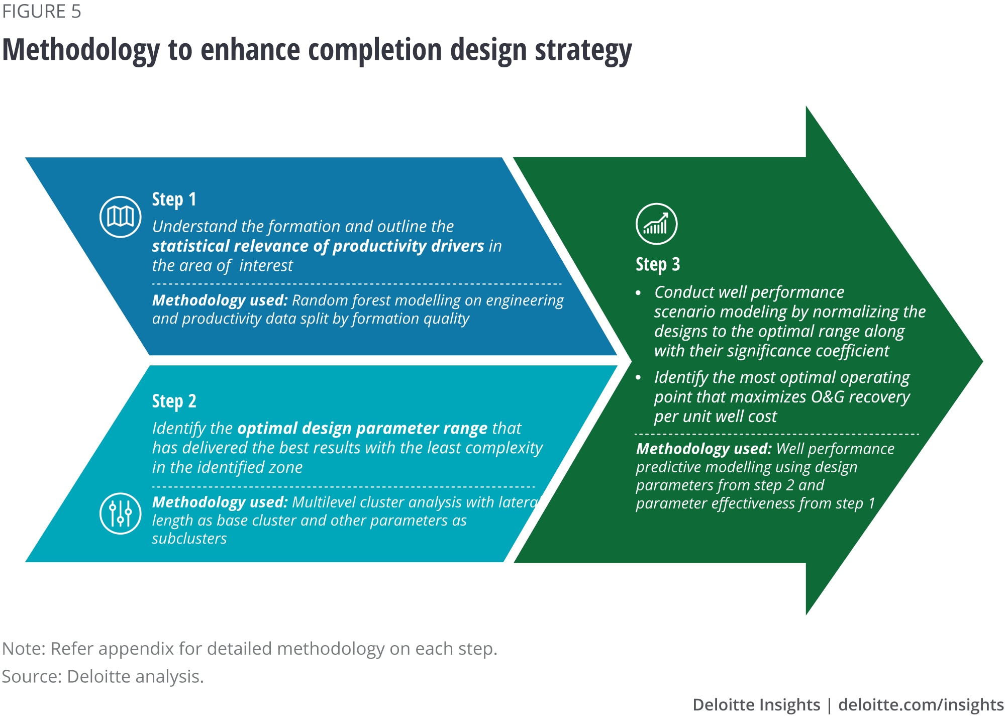 Methodology to enhance completion design strategy