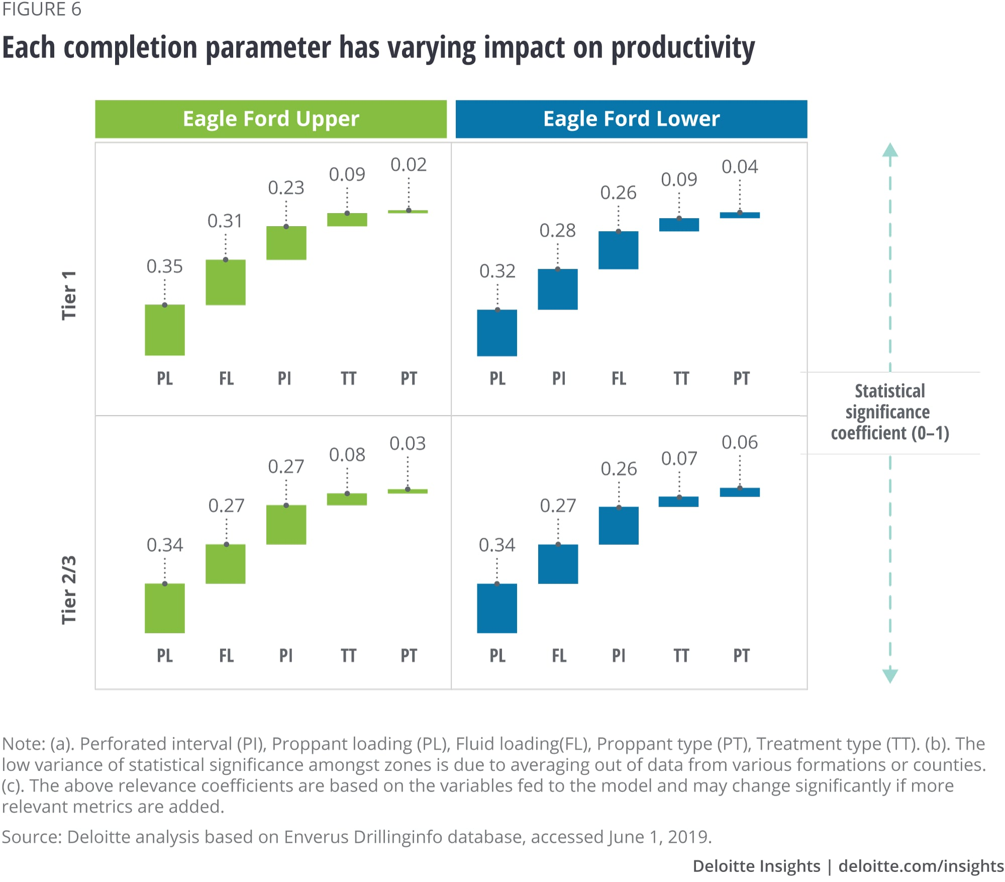Each completion parameter has varying impact on productivity