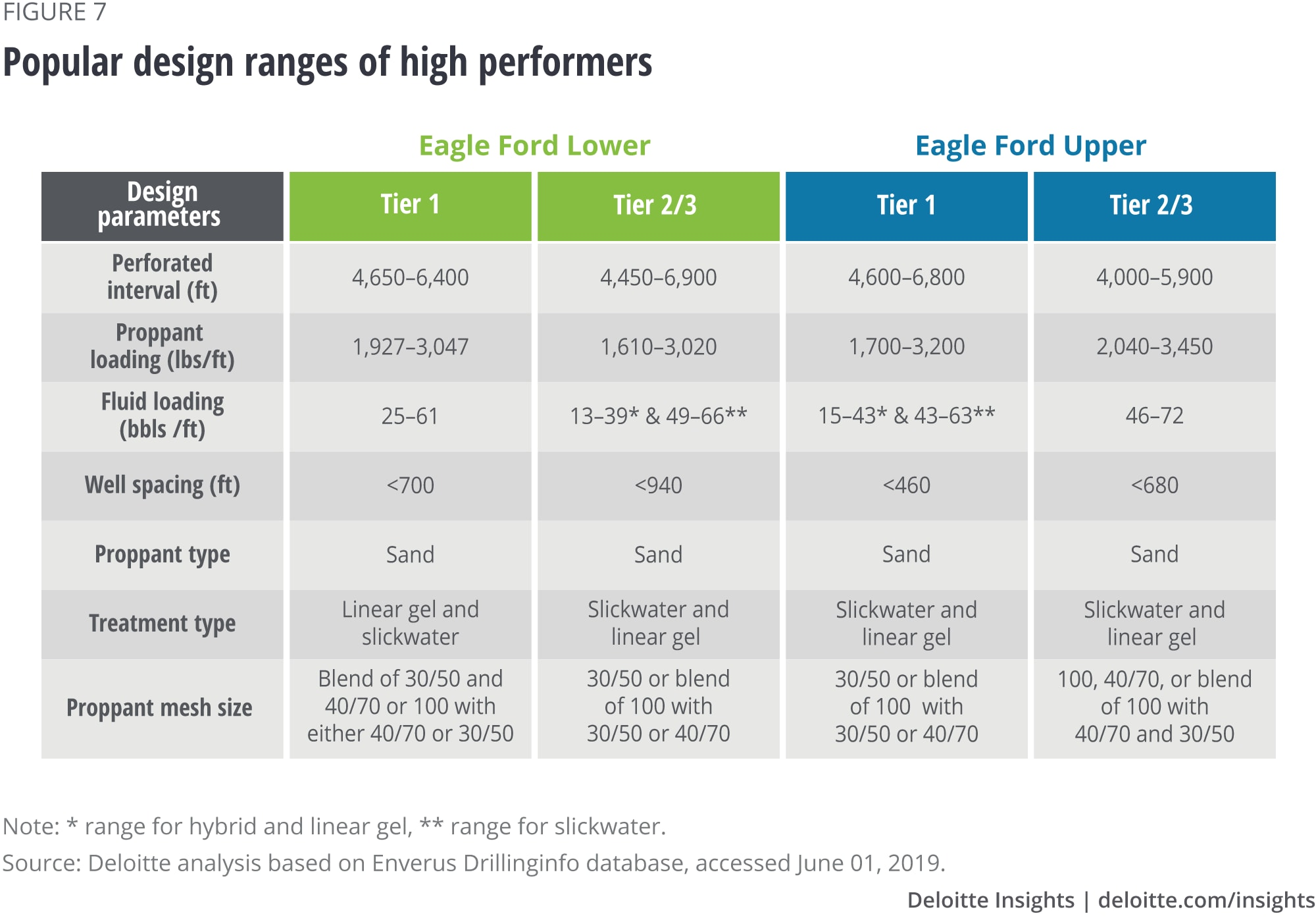 Popular design ranges of high performers