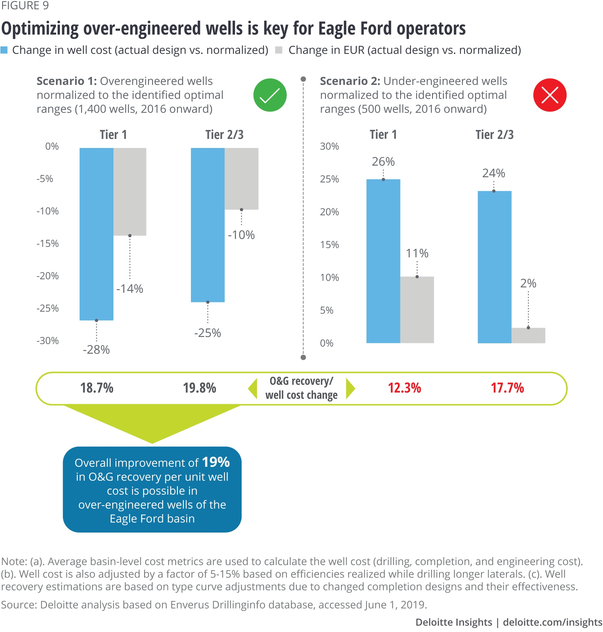 Optimizing over-engineered wells is key for Eagle Ford operators