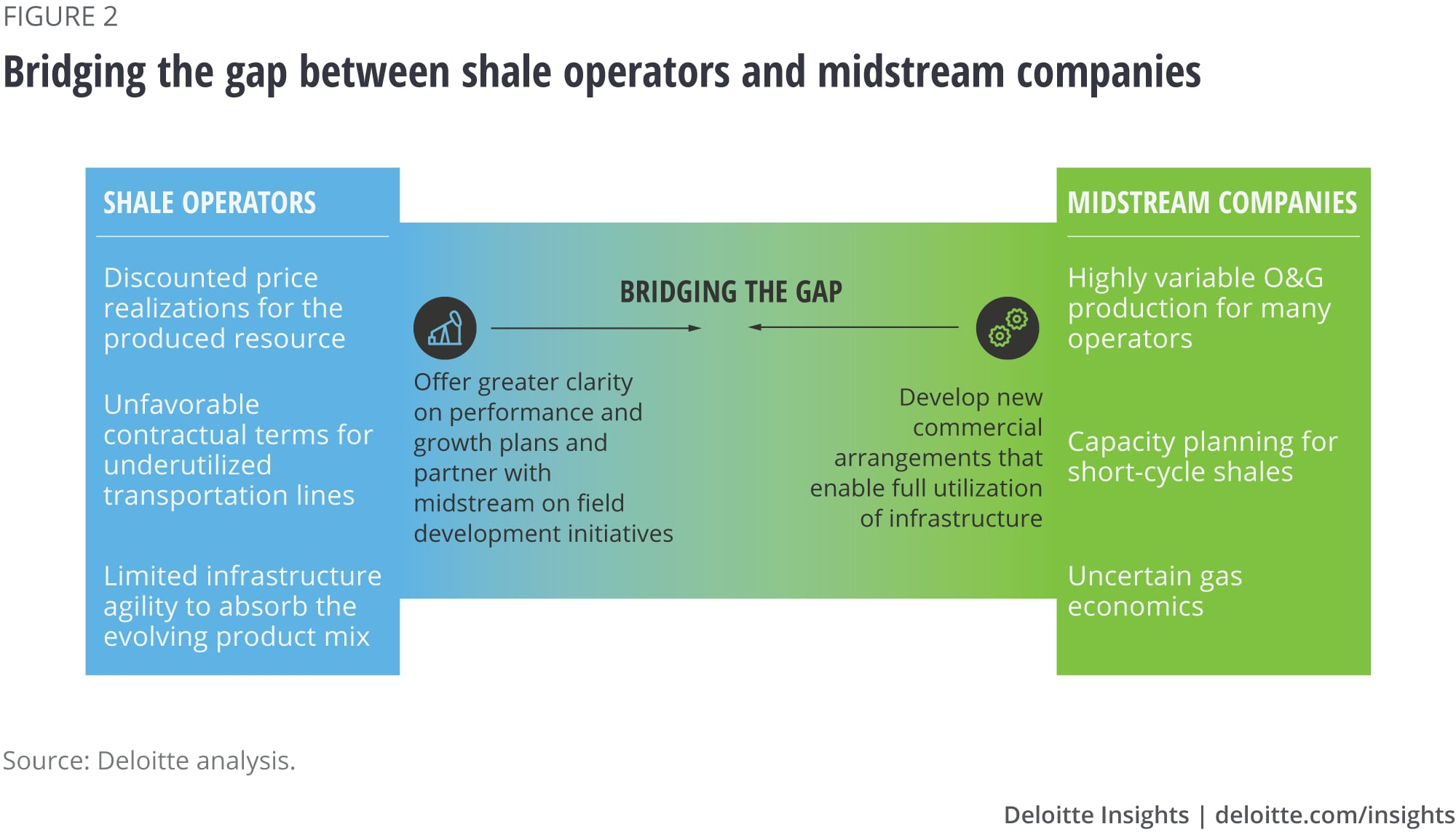 Bridging the gap between shale operators and midstream companies