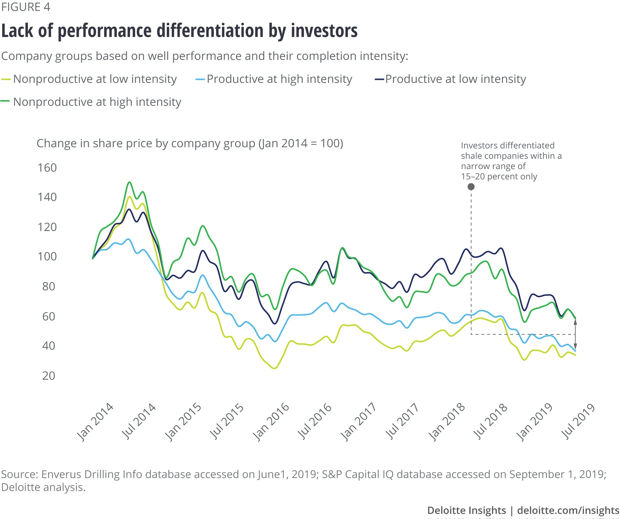 Lack of performance differentiation by investors