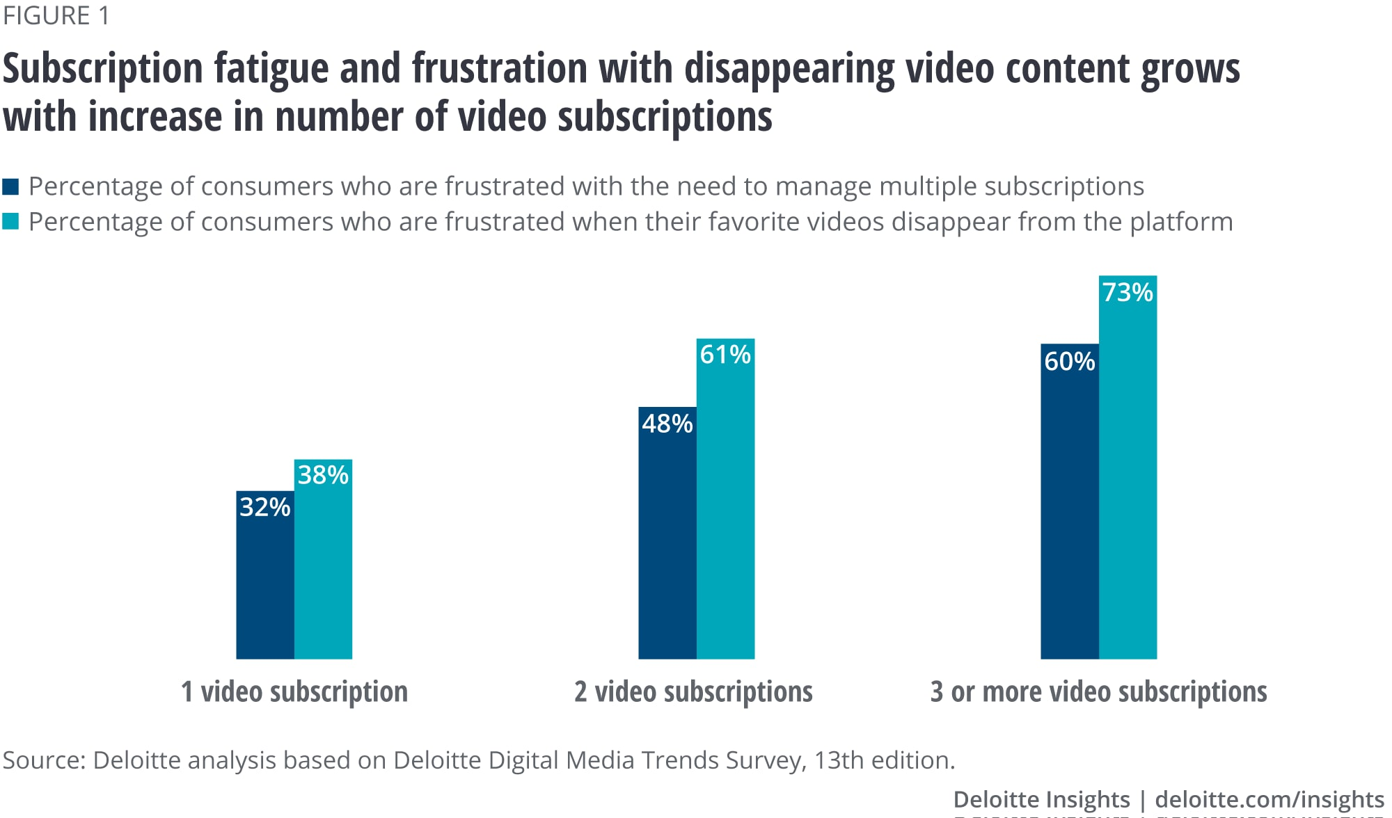 Subscription fatigue and frustration with disappearing video content grows with increase in number of video subscriptions