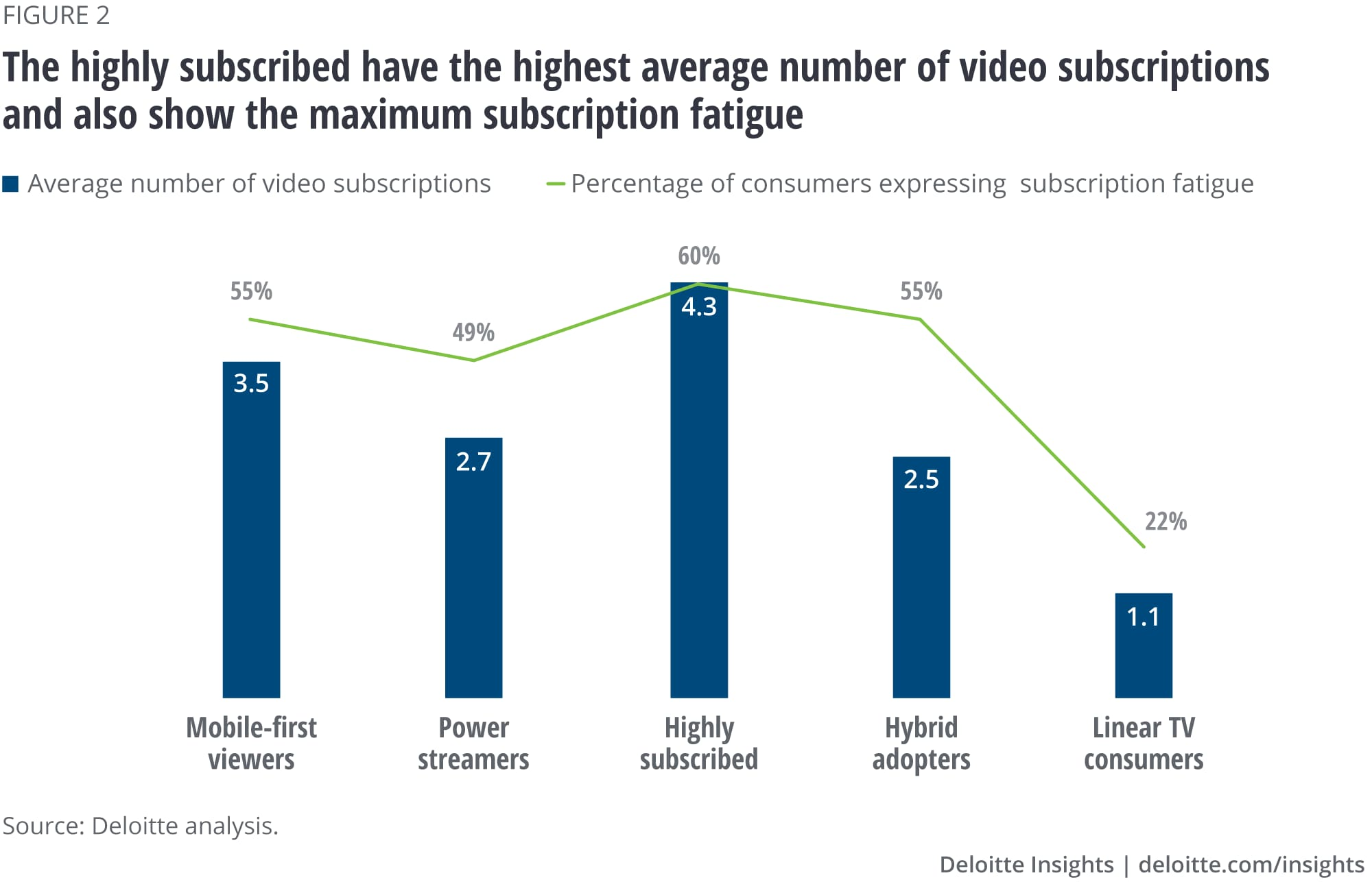 Highly subscribed have the largest average number of video subscriptions and show the highest subscription fatigue
