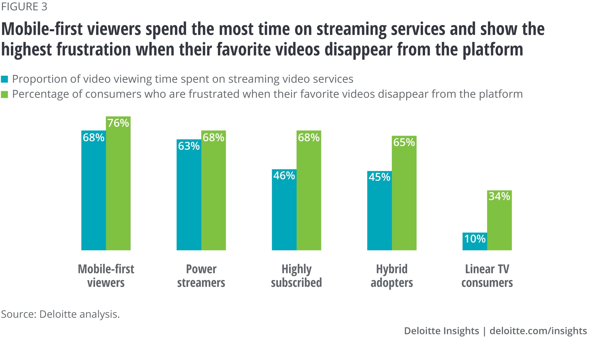 Mobile-first viewers spend the most time on streaming services and show very high subscription fatigue