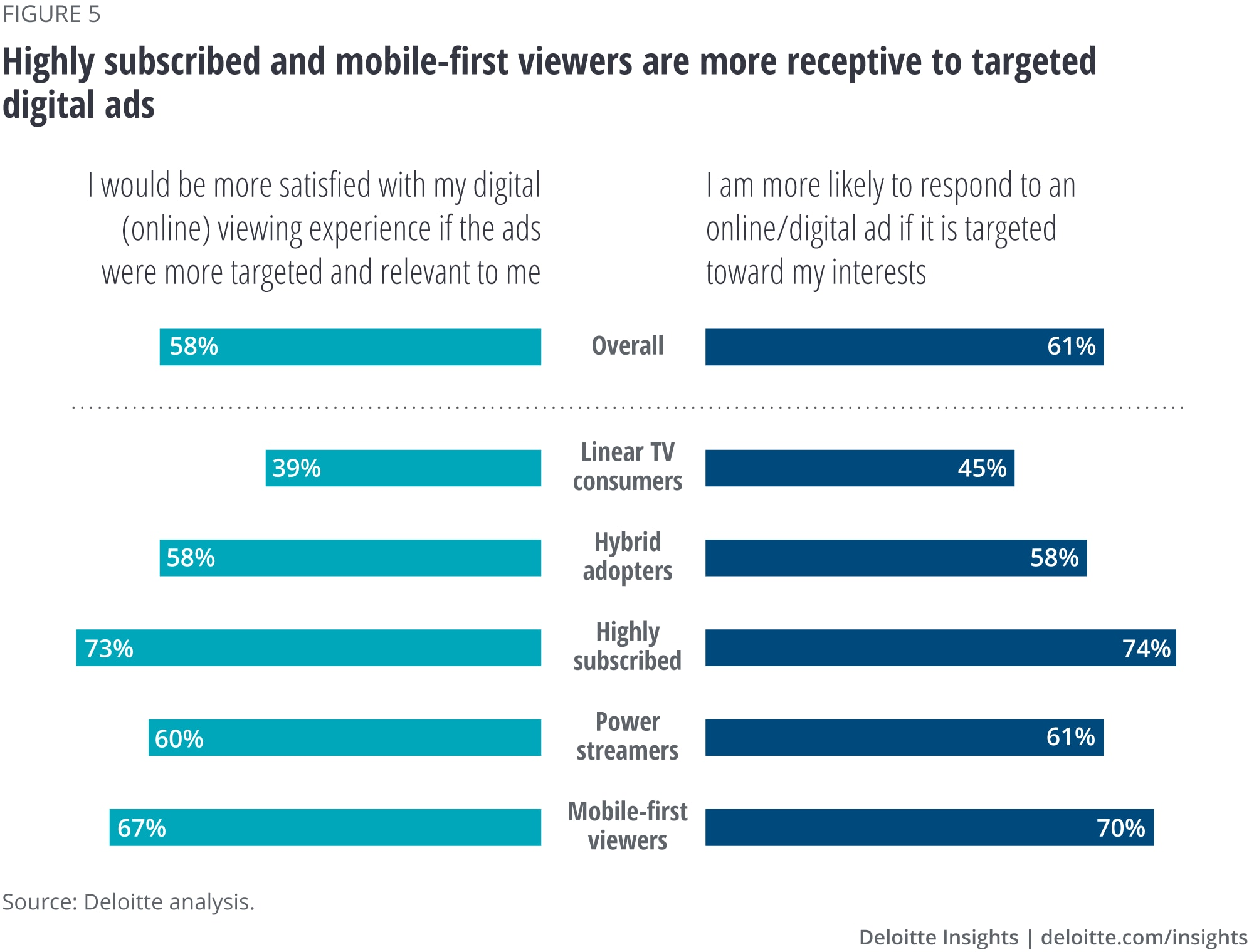 Highly subscribed and mobile-first viewers are more receptive to targeted digital ads