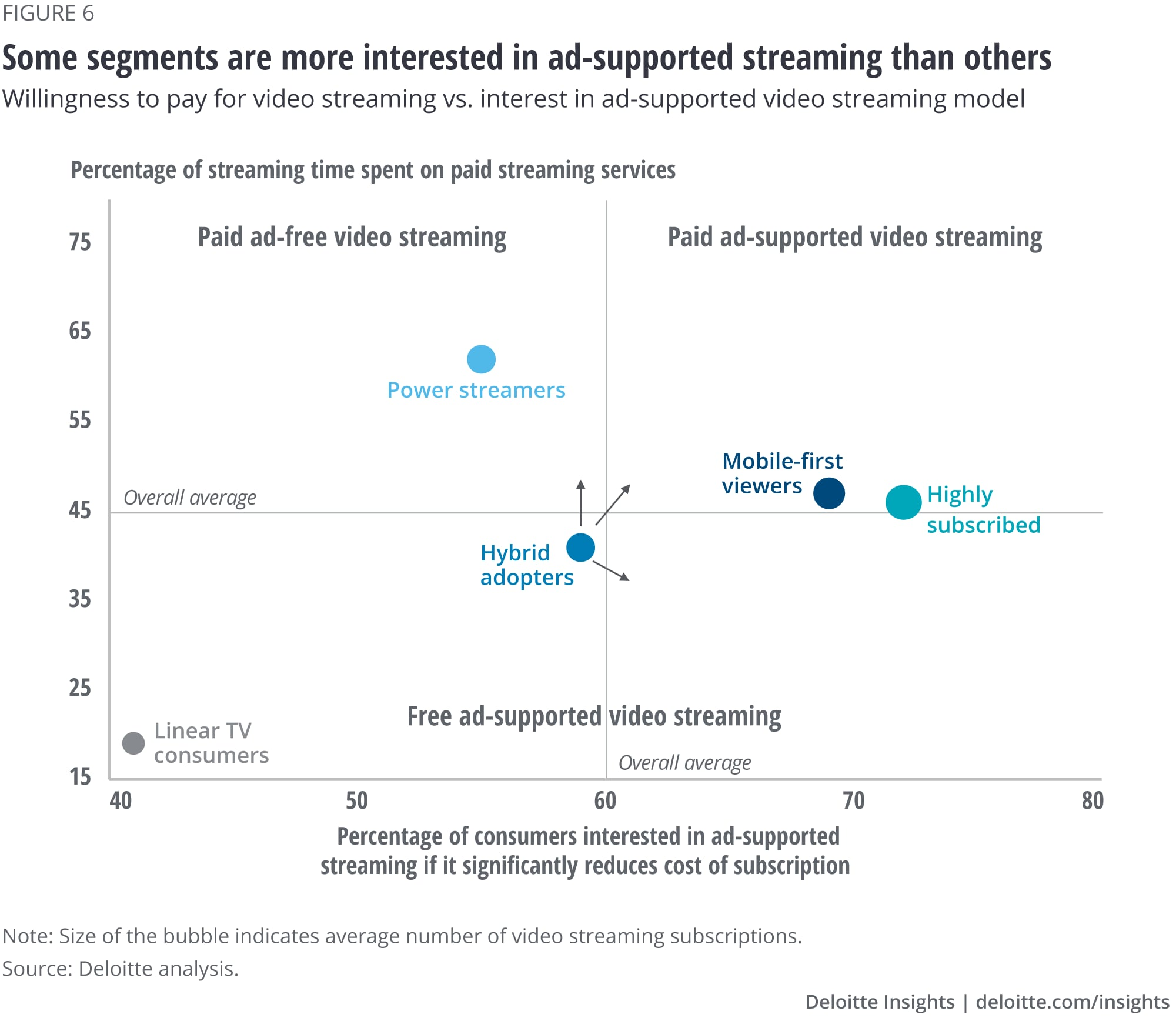 Some segments are more interested in ad-supported streaming than others