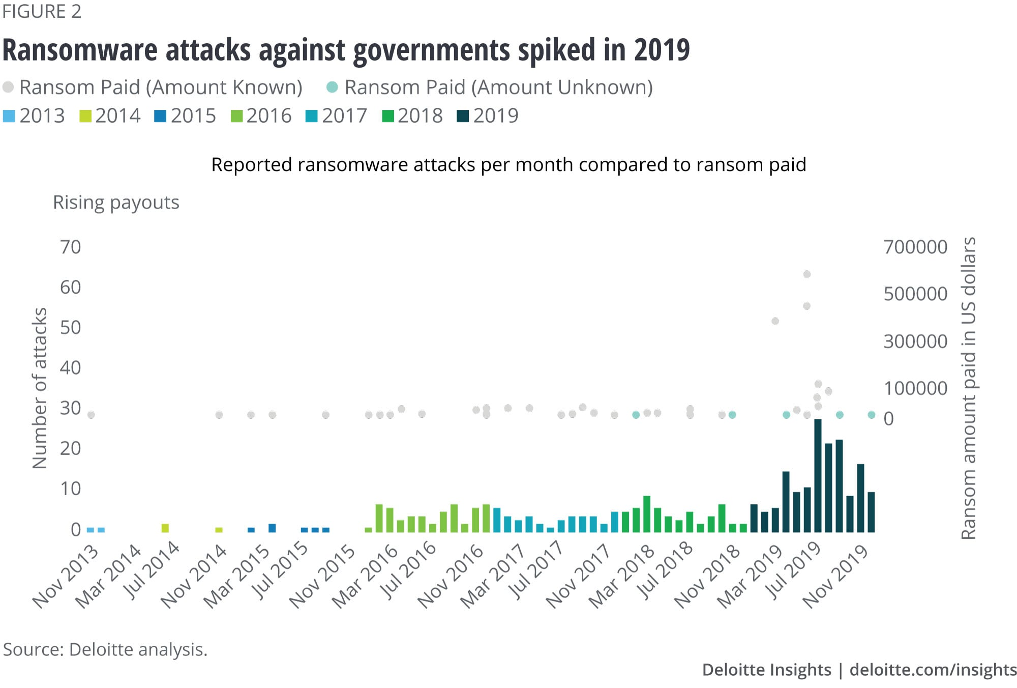 Ransomware attacks against governments spiked in 2019