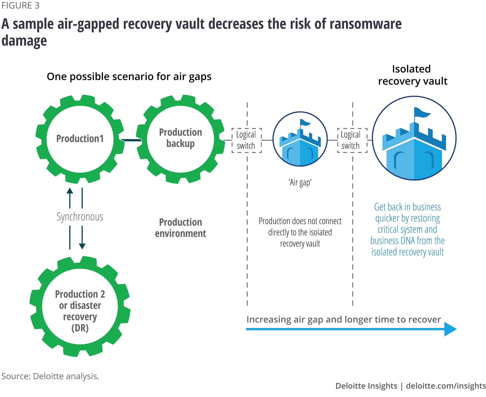 A sample air-gapped recovery vault decreases the risk of ransomware damage